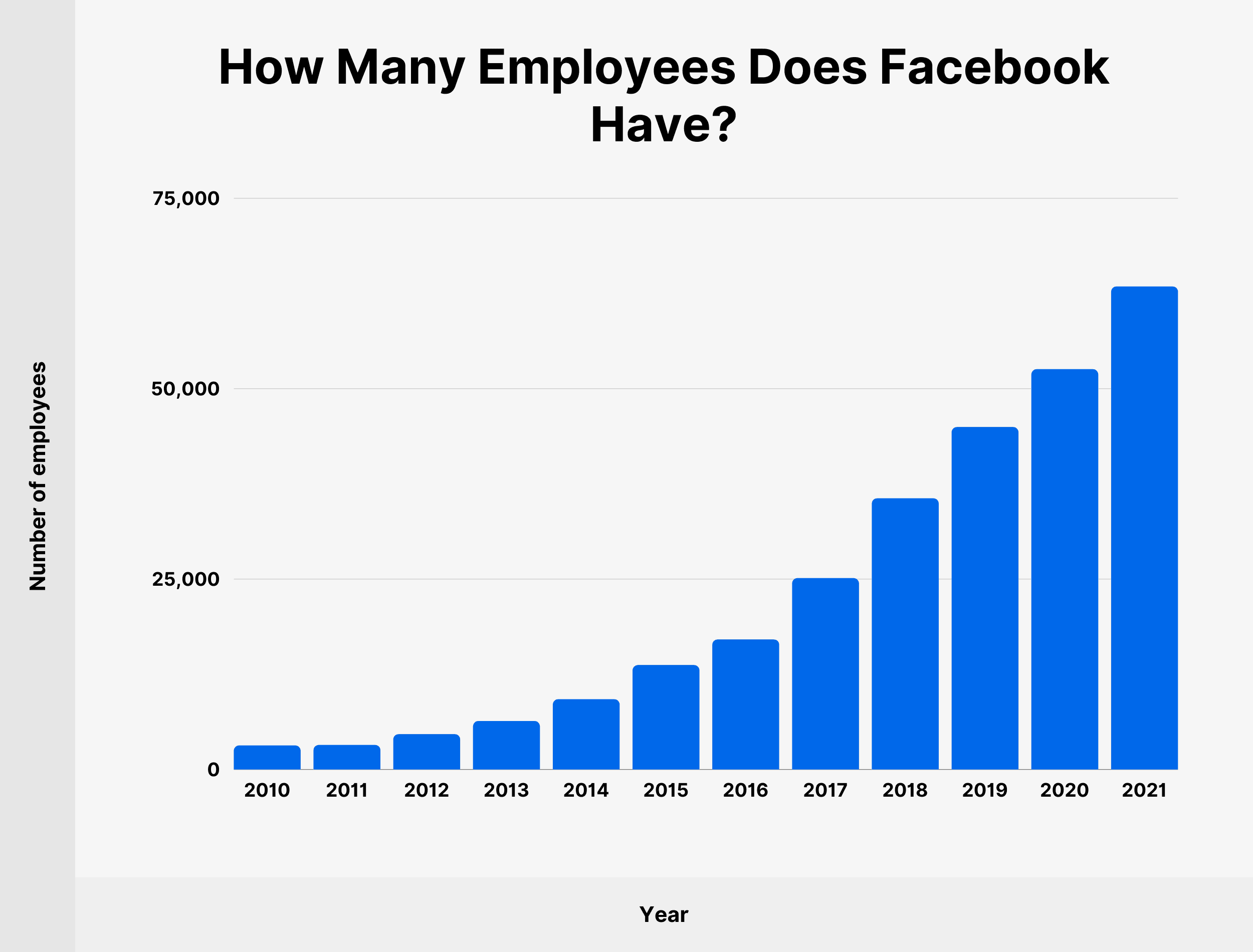 How Many Employees Does Facebook Have?