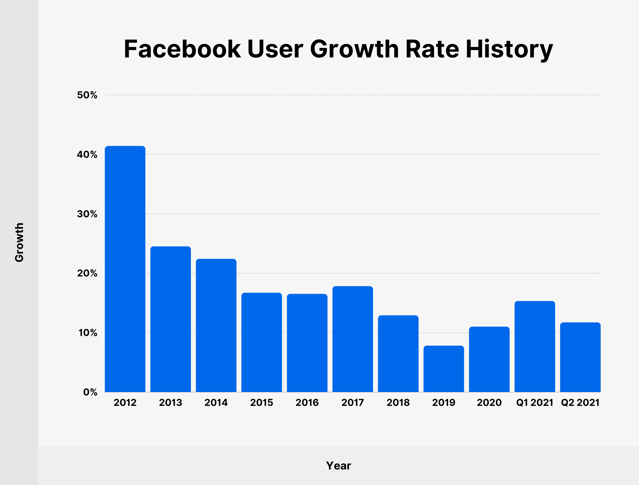 Facebook User Growth Rate History