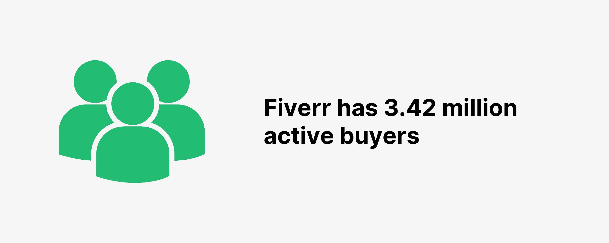Fiverr has 3.42 million active buyers