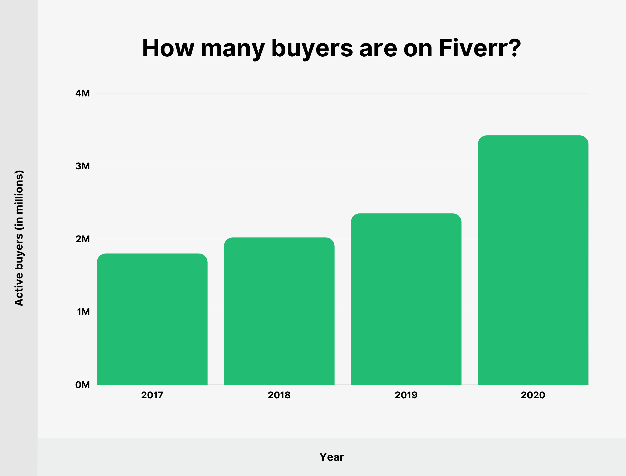 How many buyers are on Fiverr?