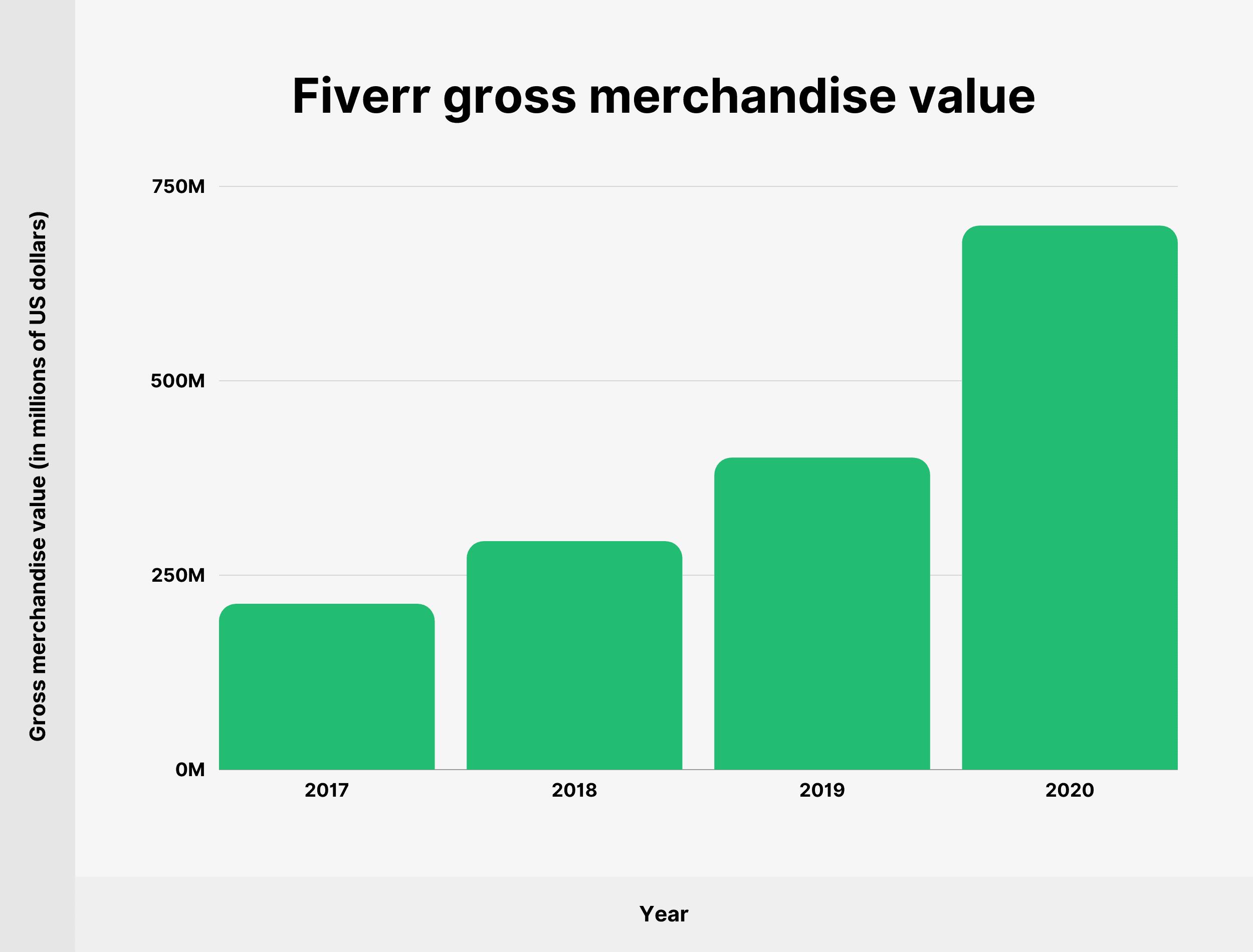 Fiverr gross merchandise value