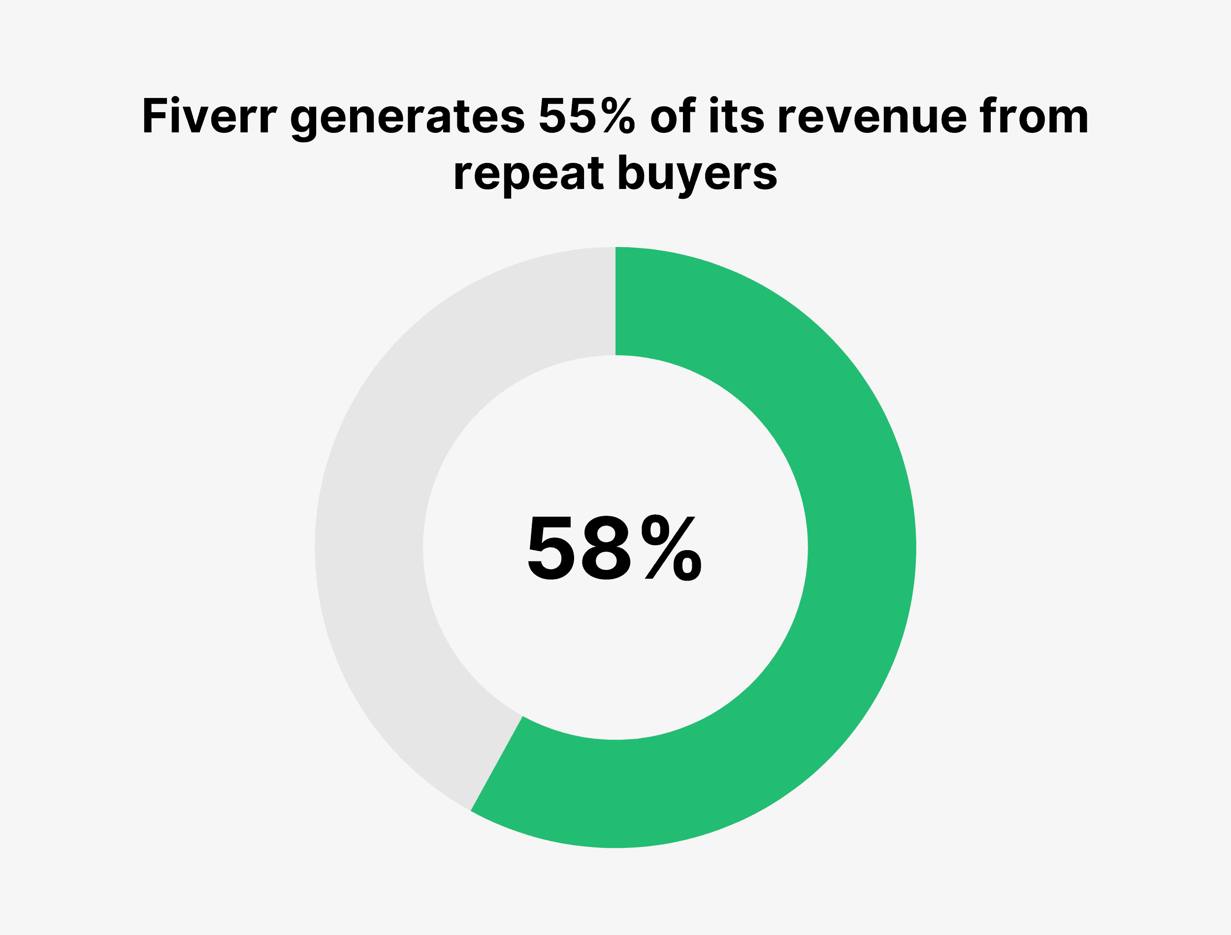 Fiverr generates 55% of its revenue from repeat buyers