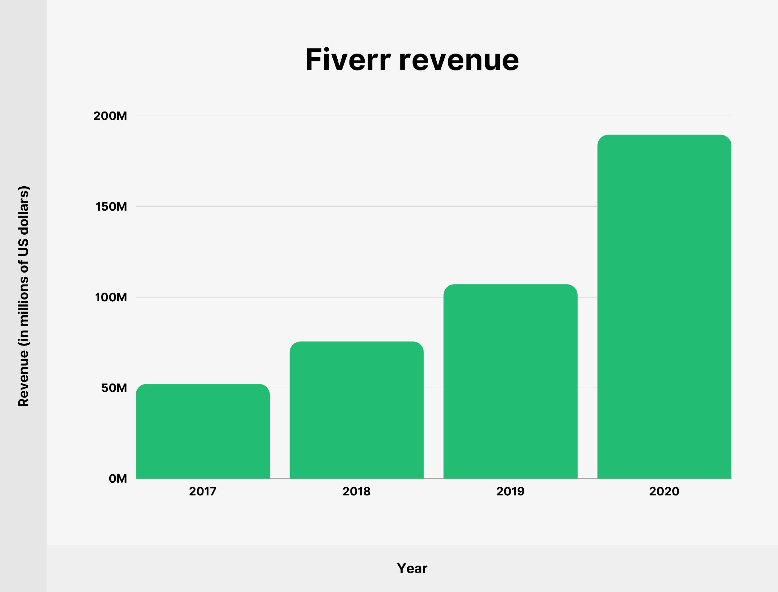 Fiverr revenue