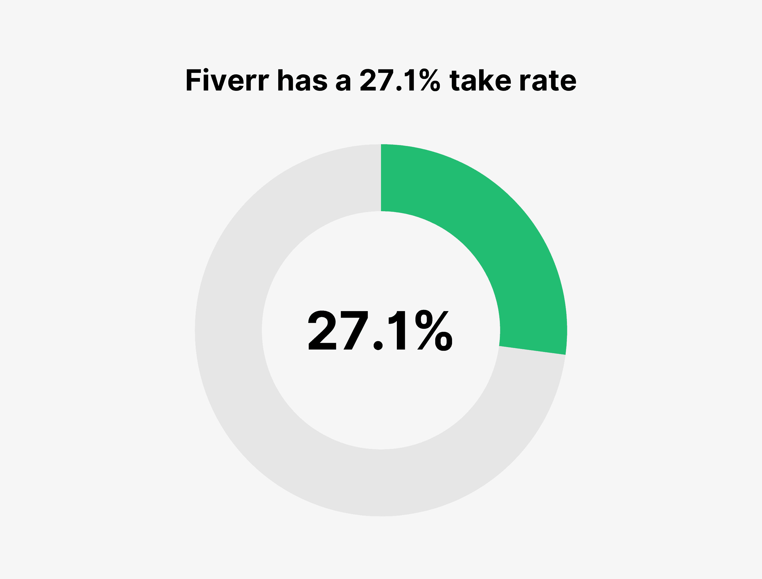 Fiverr has a 27.1% take rate