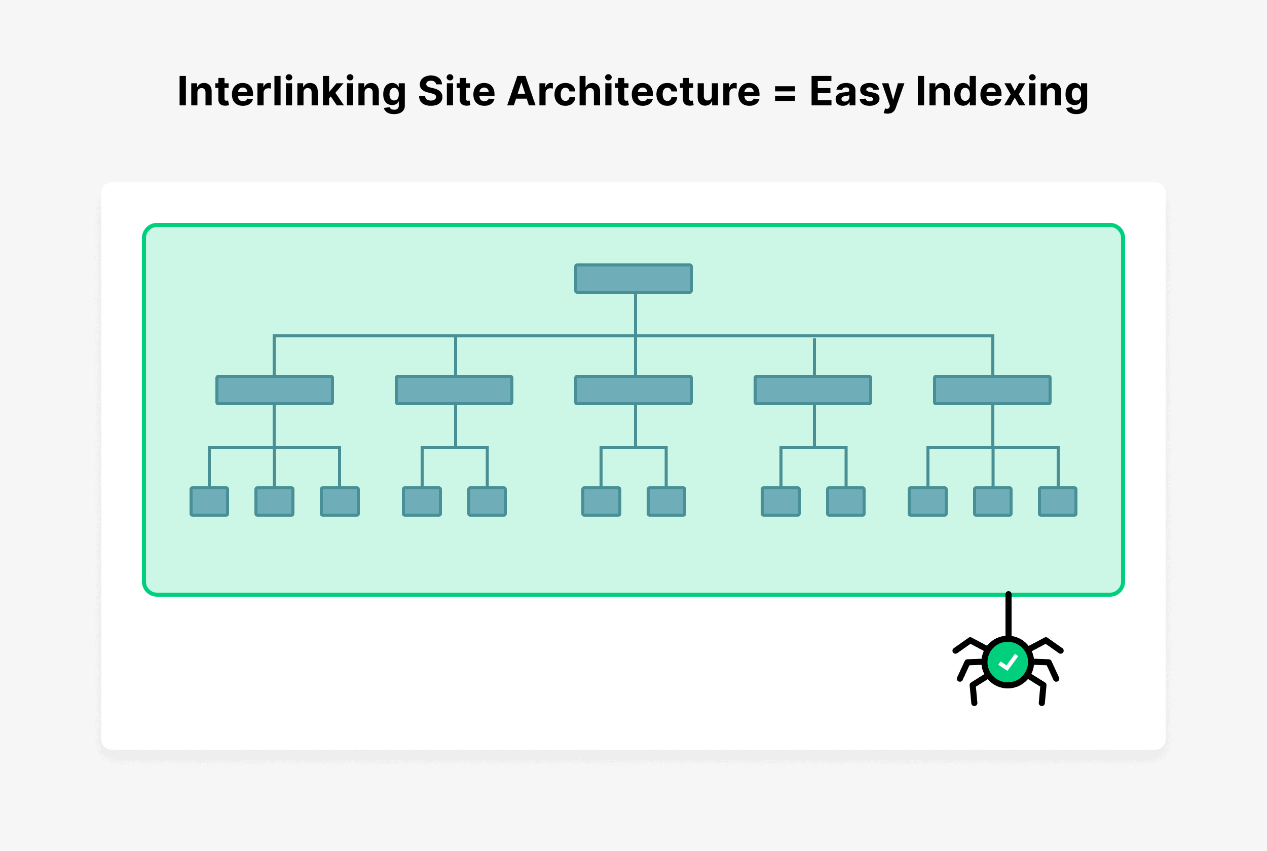 Interlinking site architecture = Easy indexing