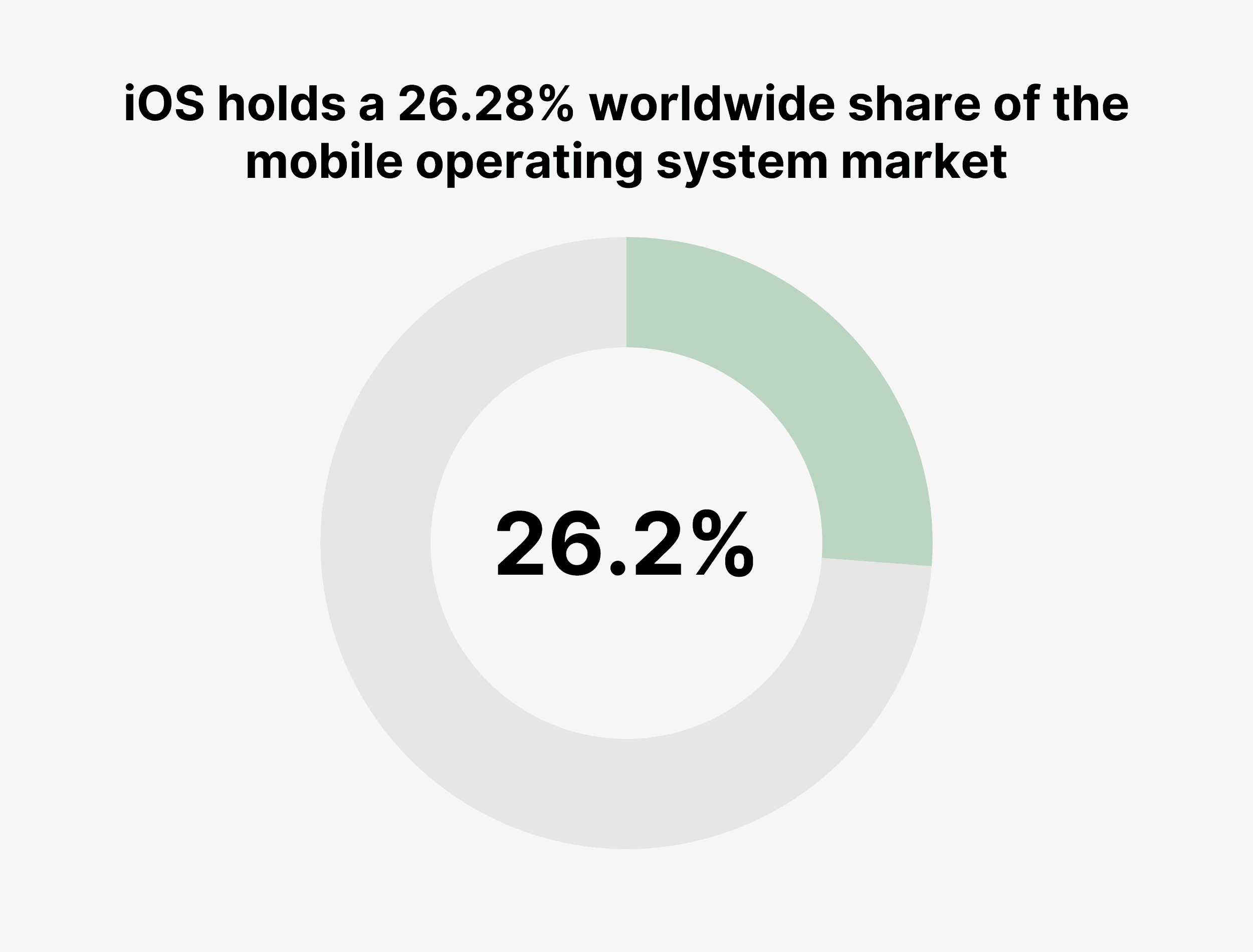 iOS holds a 26.28% worldwide share of the mobile operating system market