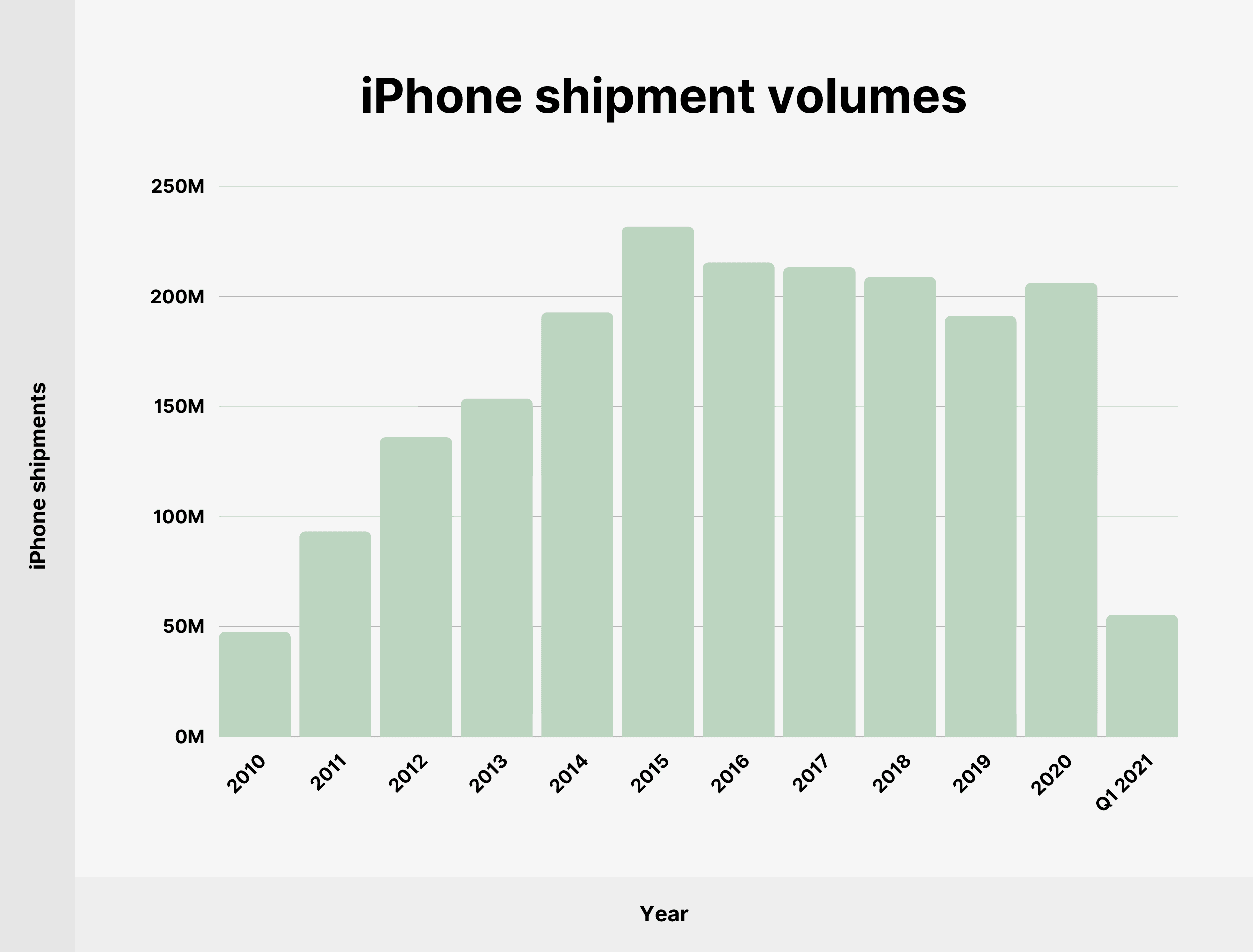 iPhone shipment volumes