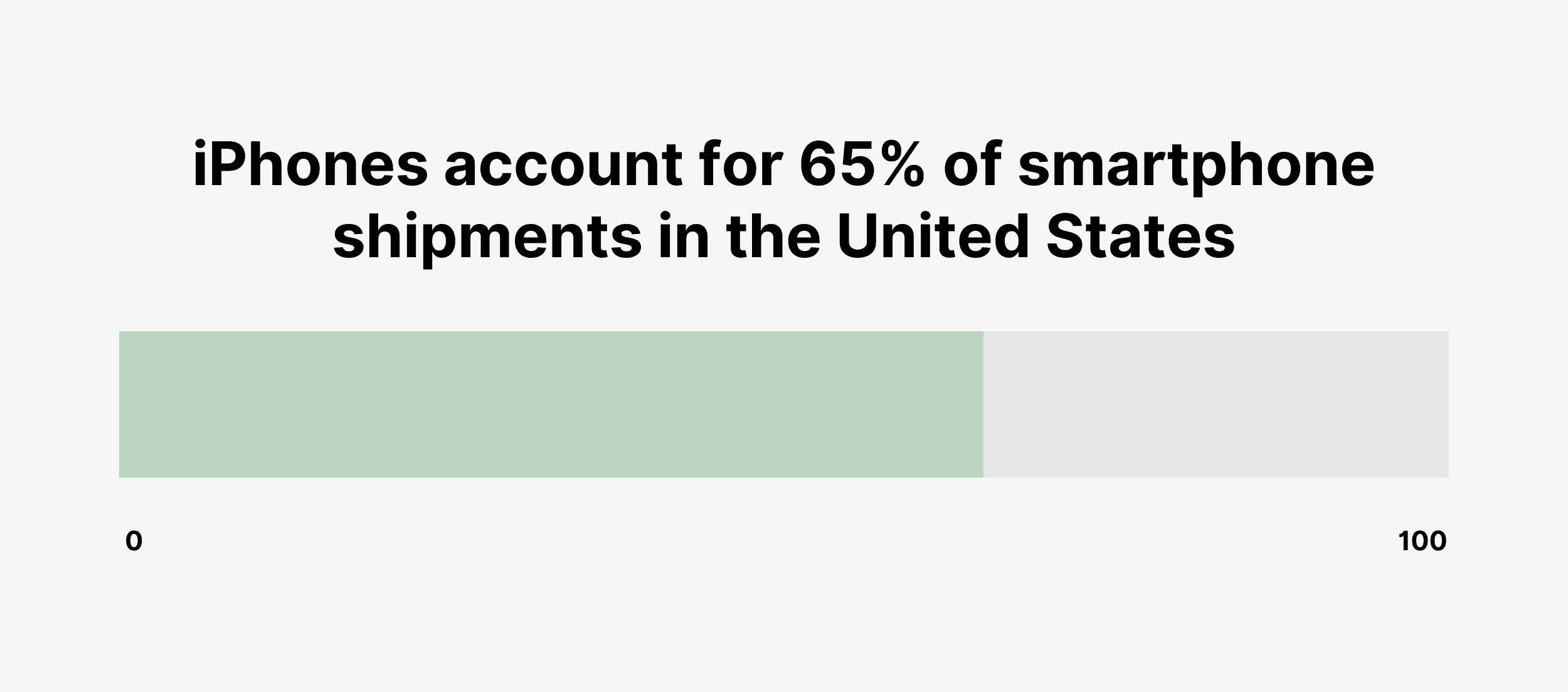 iPhones account for 65% of smartphone shipments in the United States