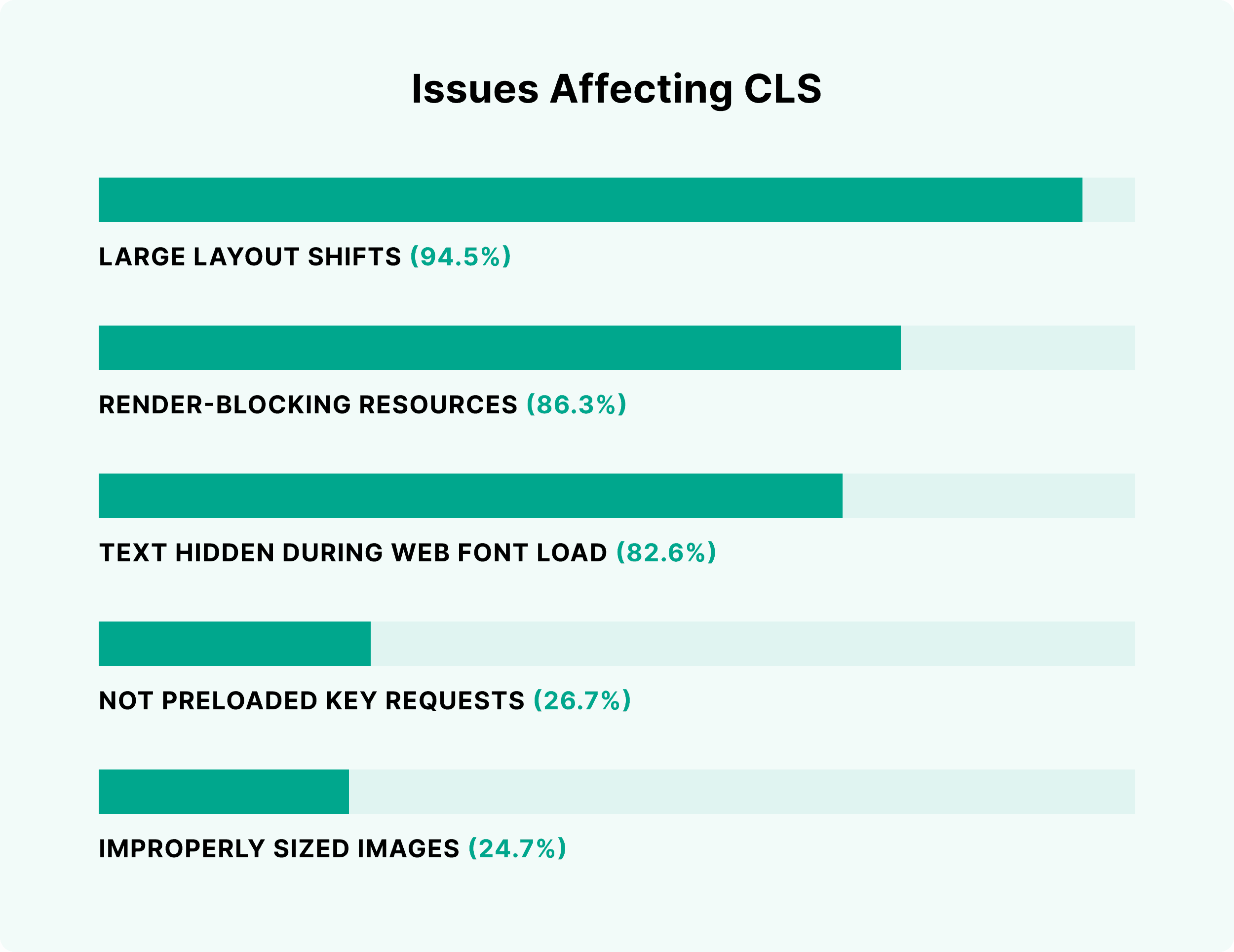 Issues affecting CLS