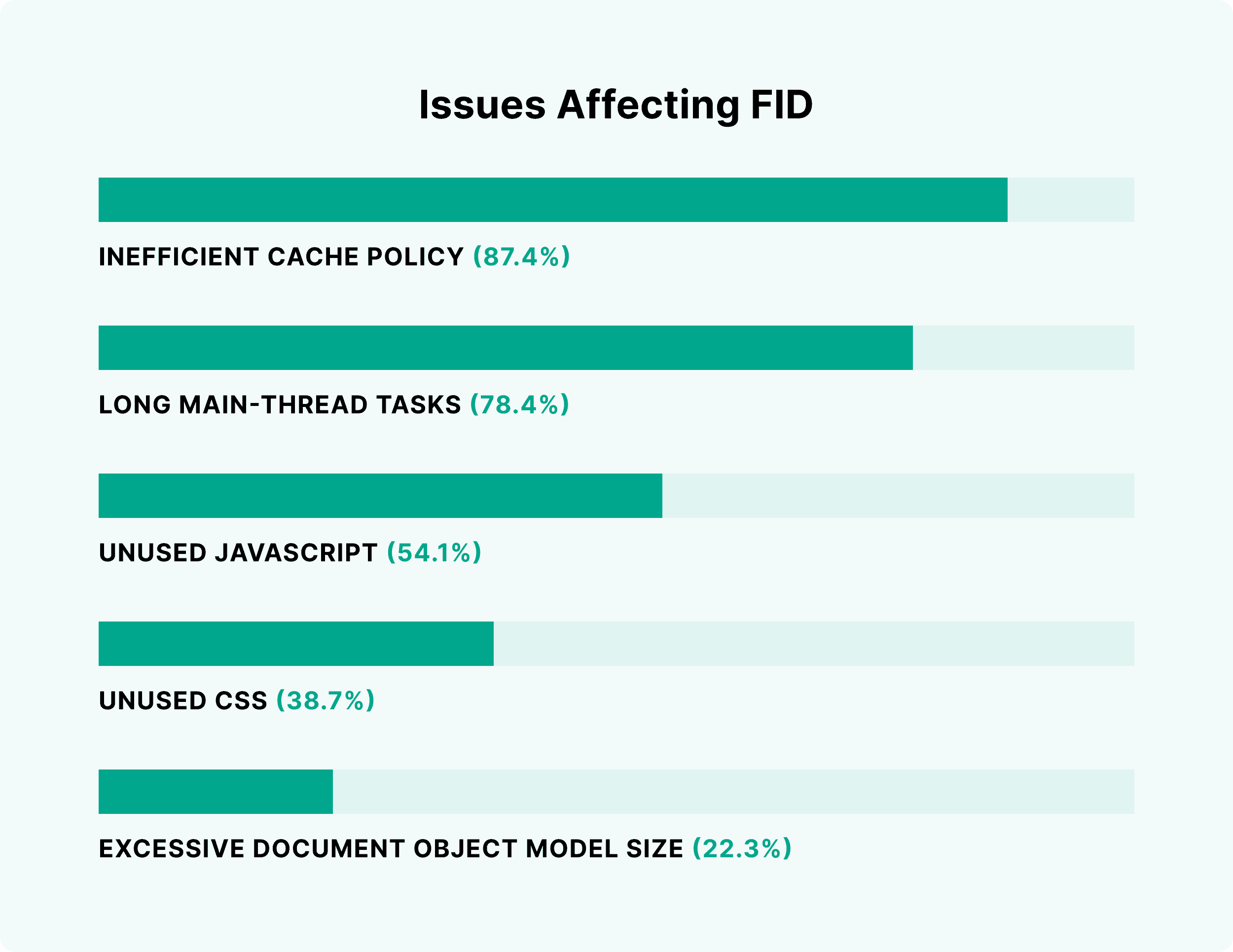 Issues affecting FID