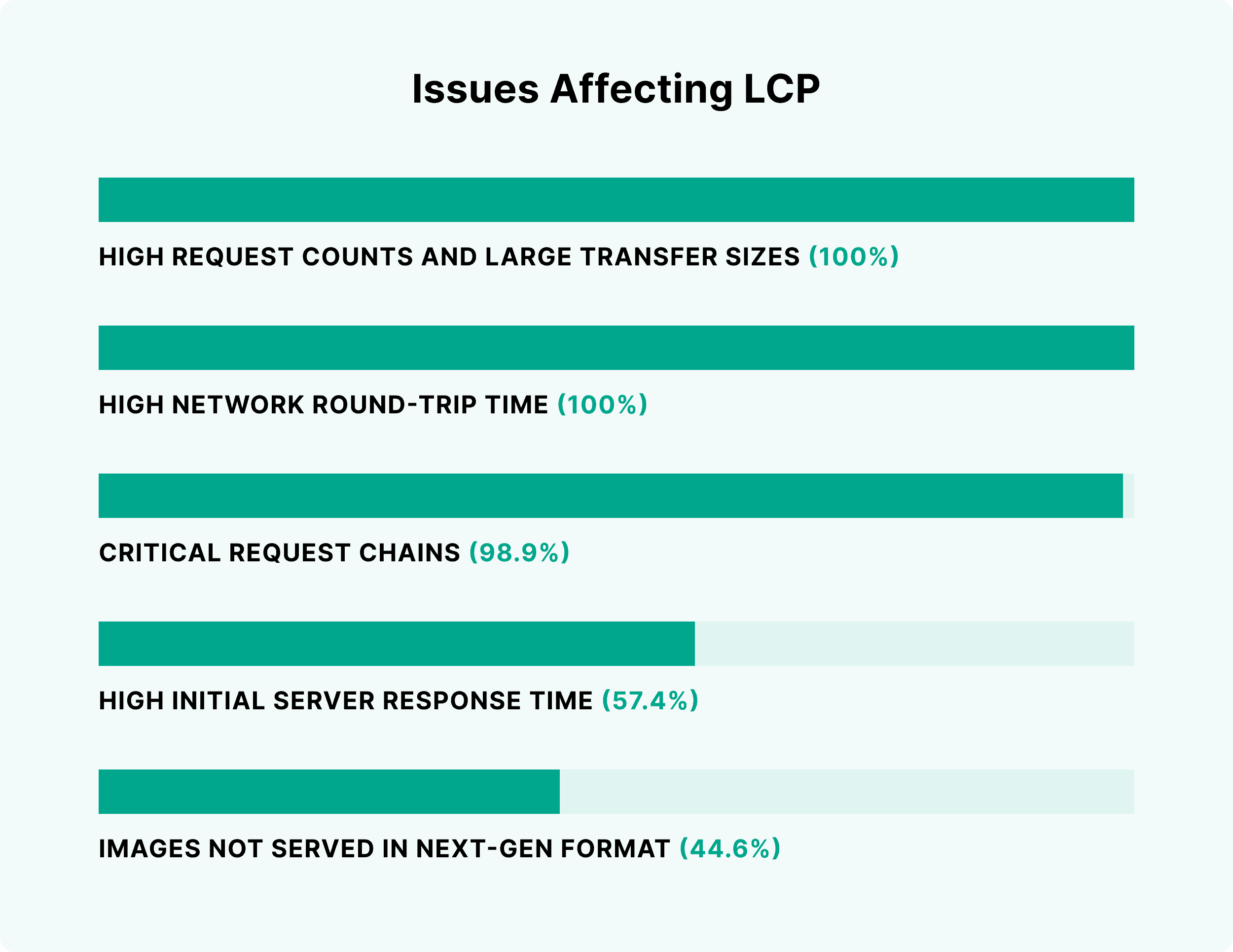 Issues affecting LCP