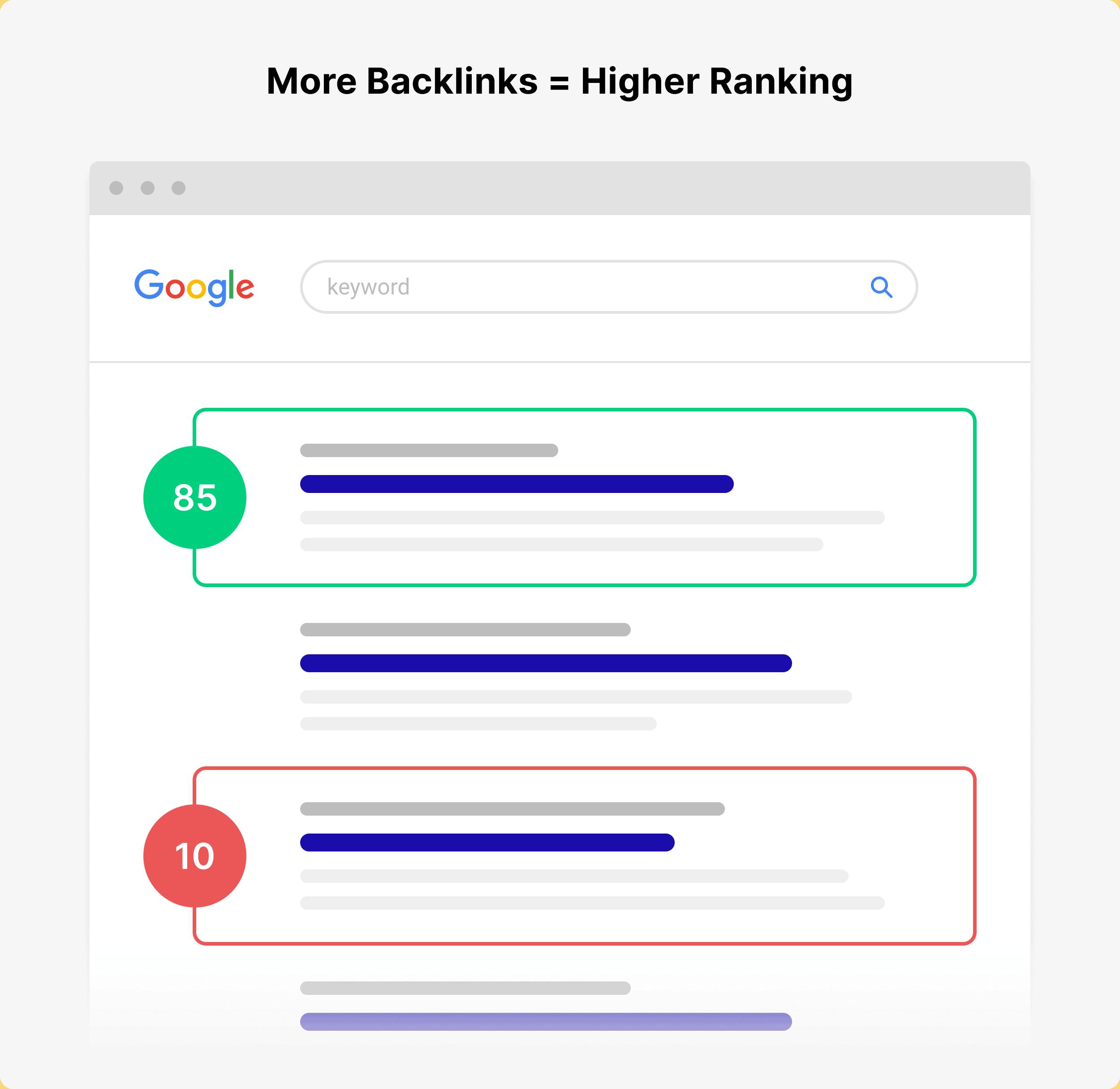 More backlinks – Higher ranking