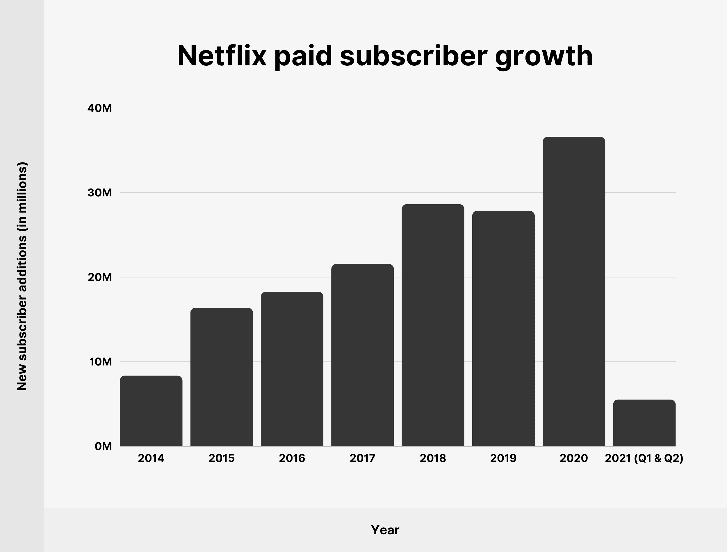 Netflix paid subscriber growth