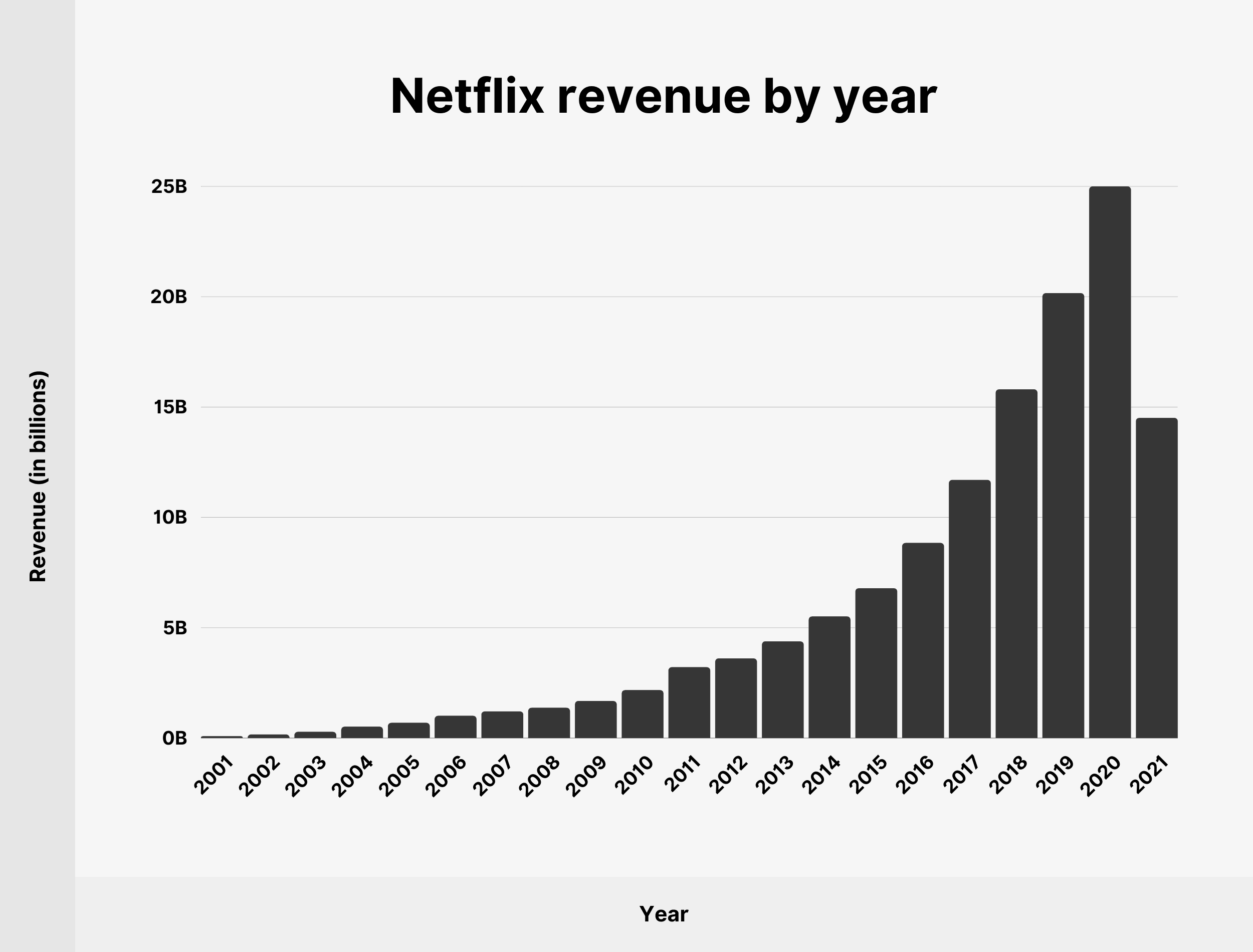 Netflix revenue by year