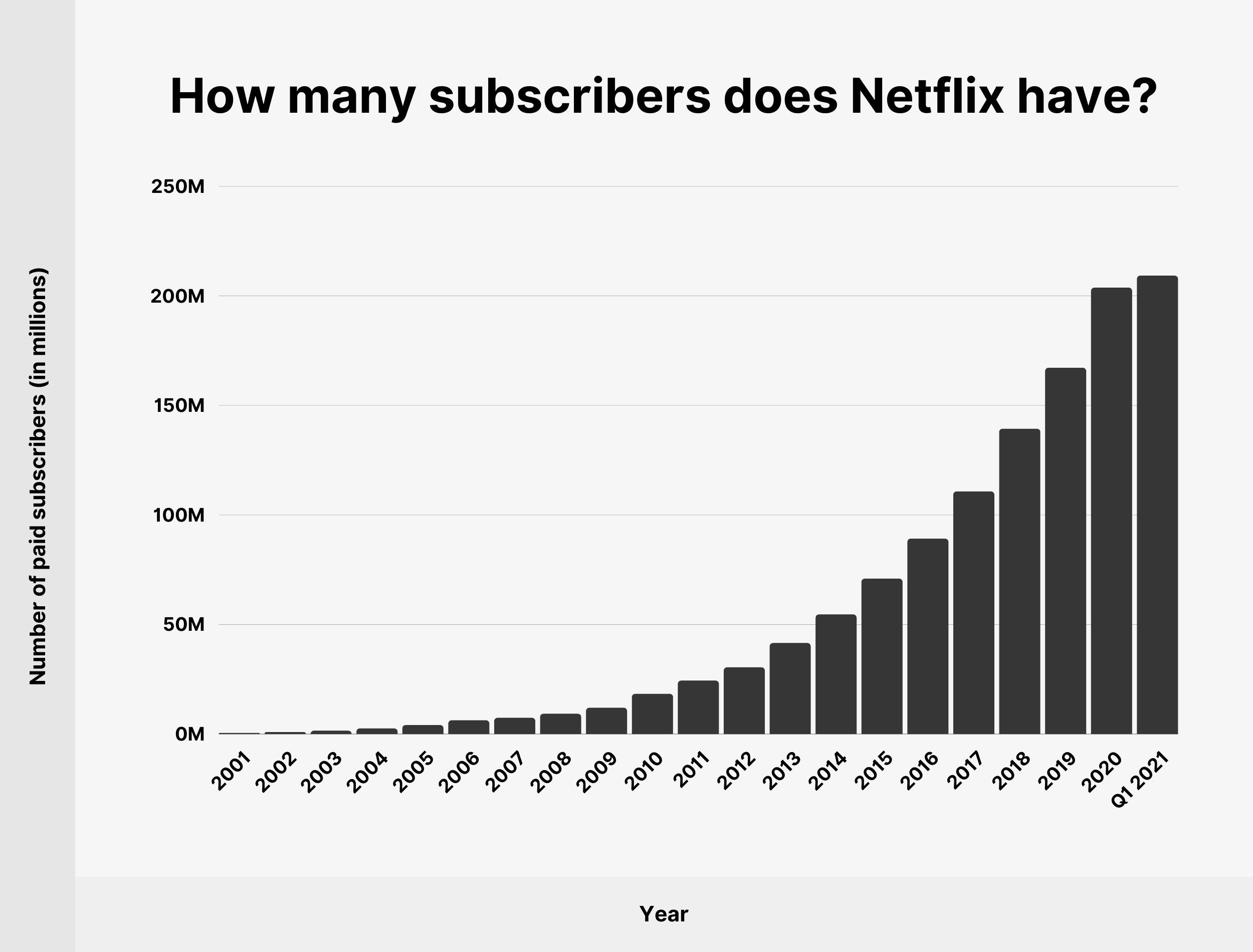 How many subscribers does Netflix have?