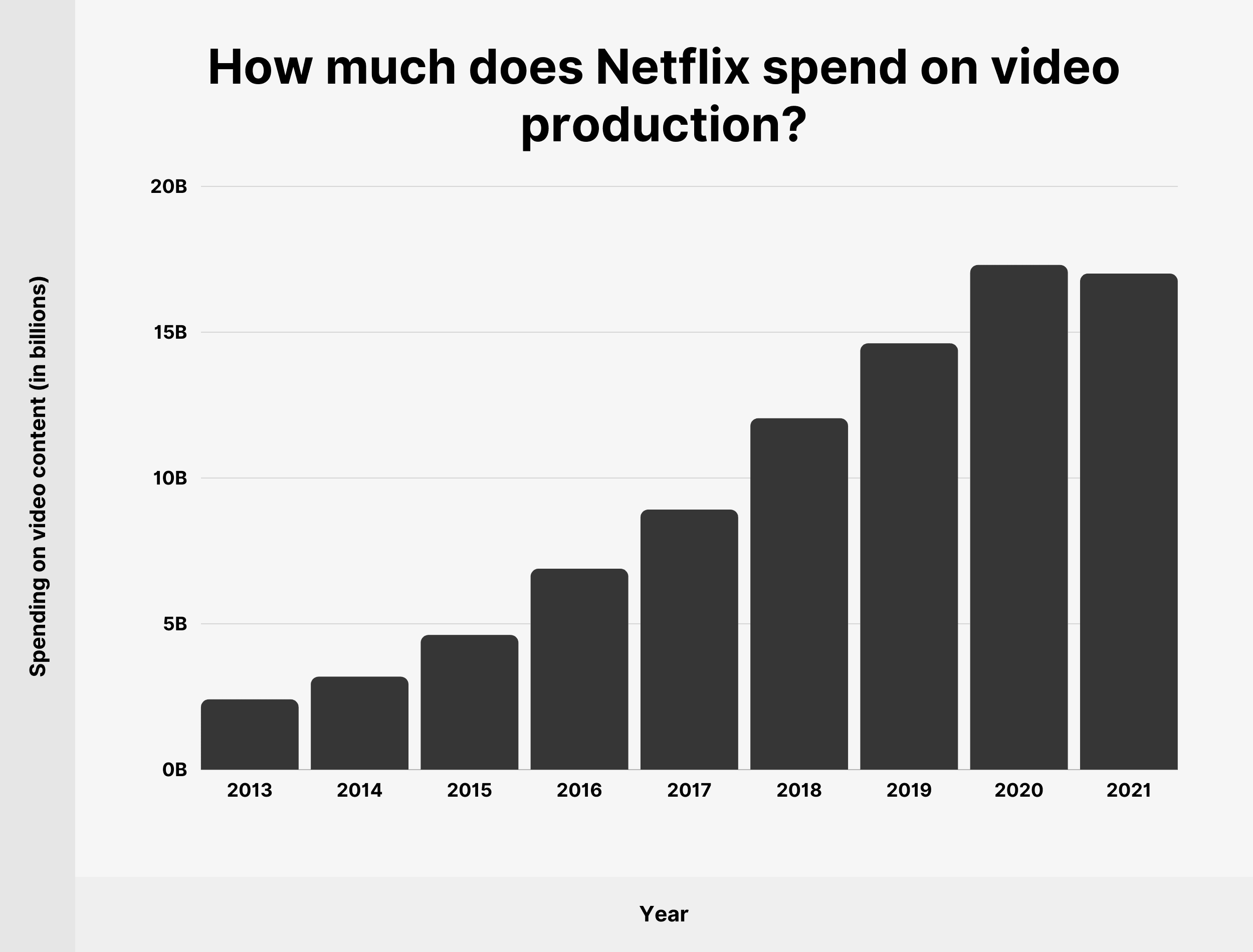 How much does Netflix spend on video production?