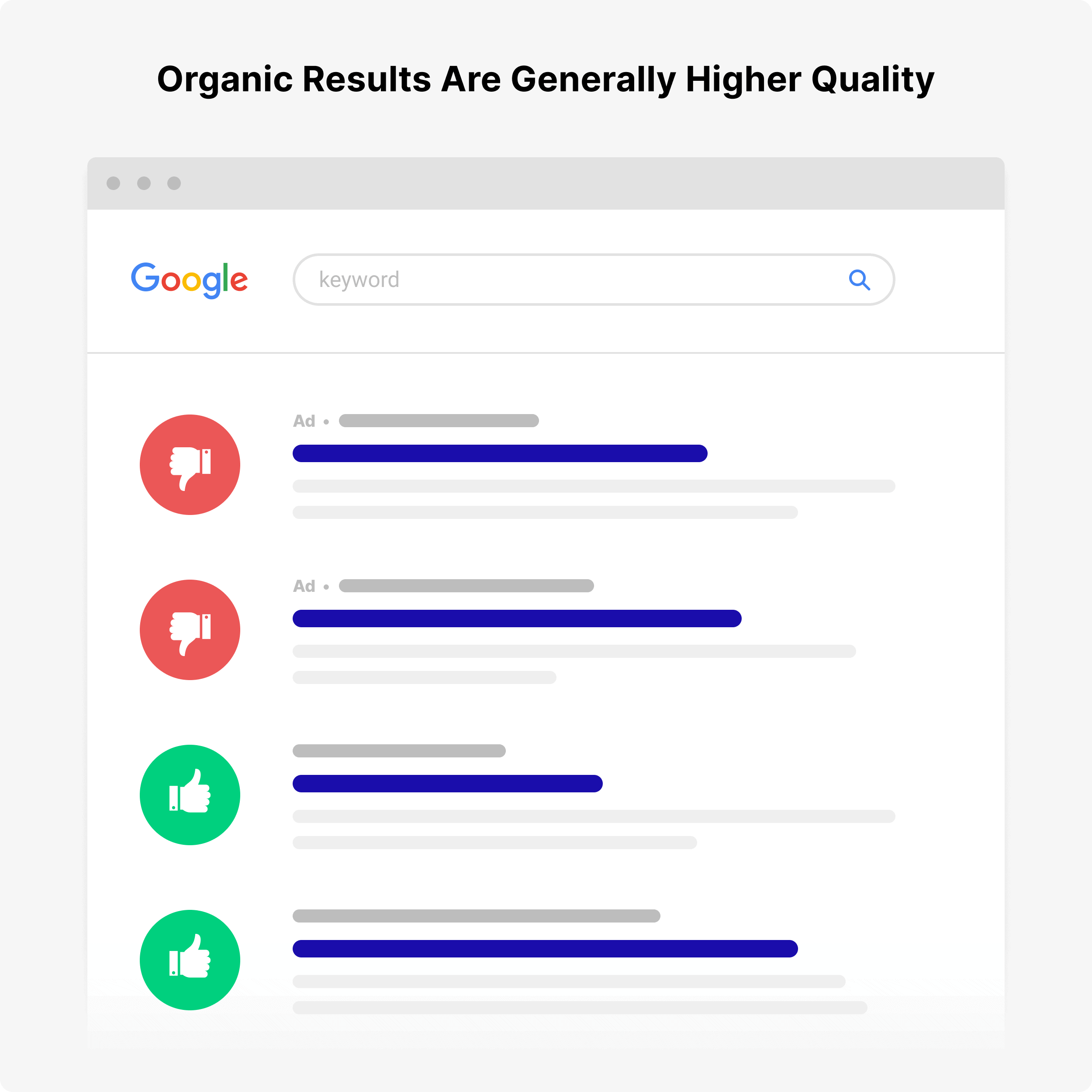 Organic results are higher quality