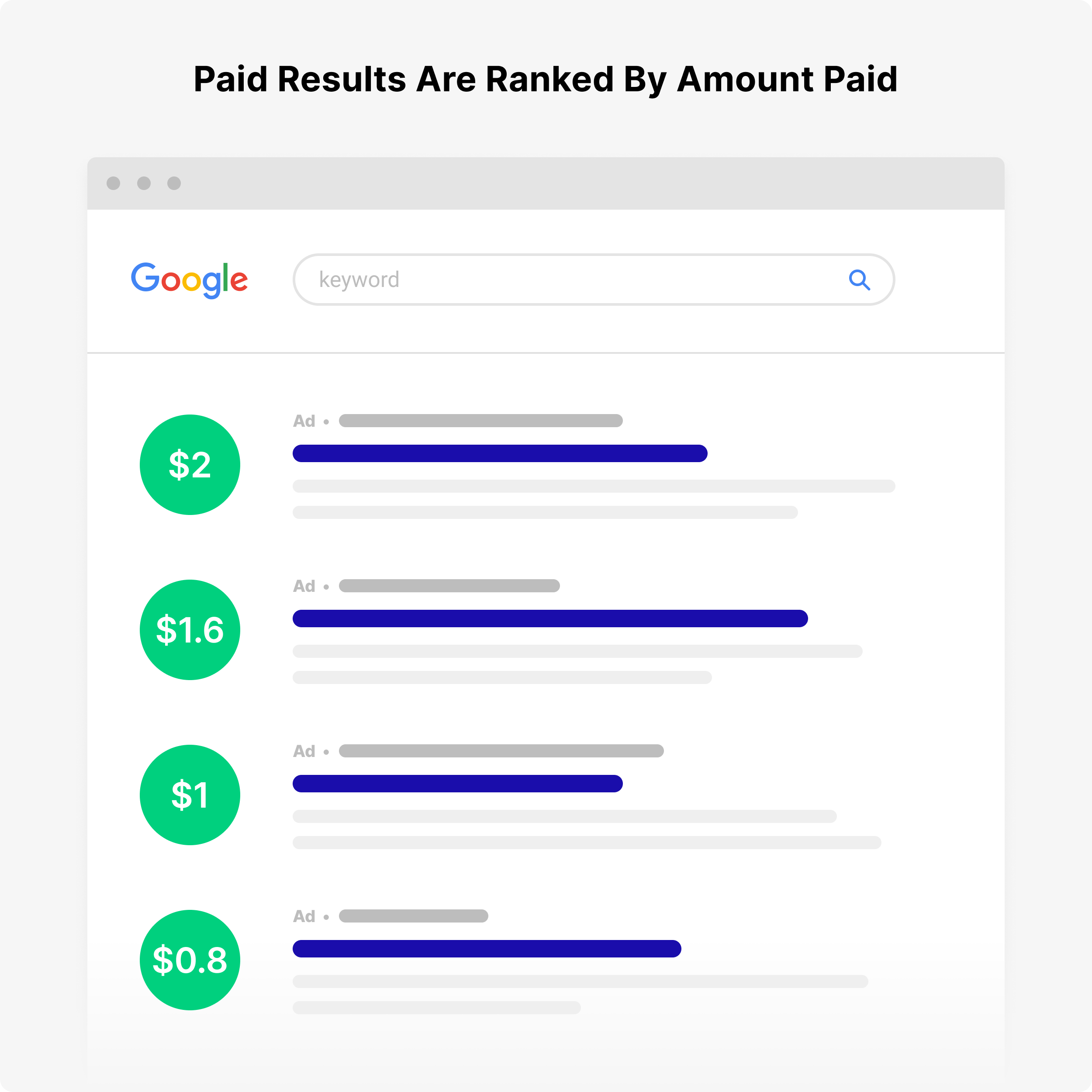 Paid results ranked by amount paid
