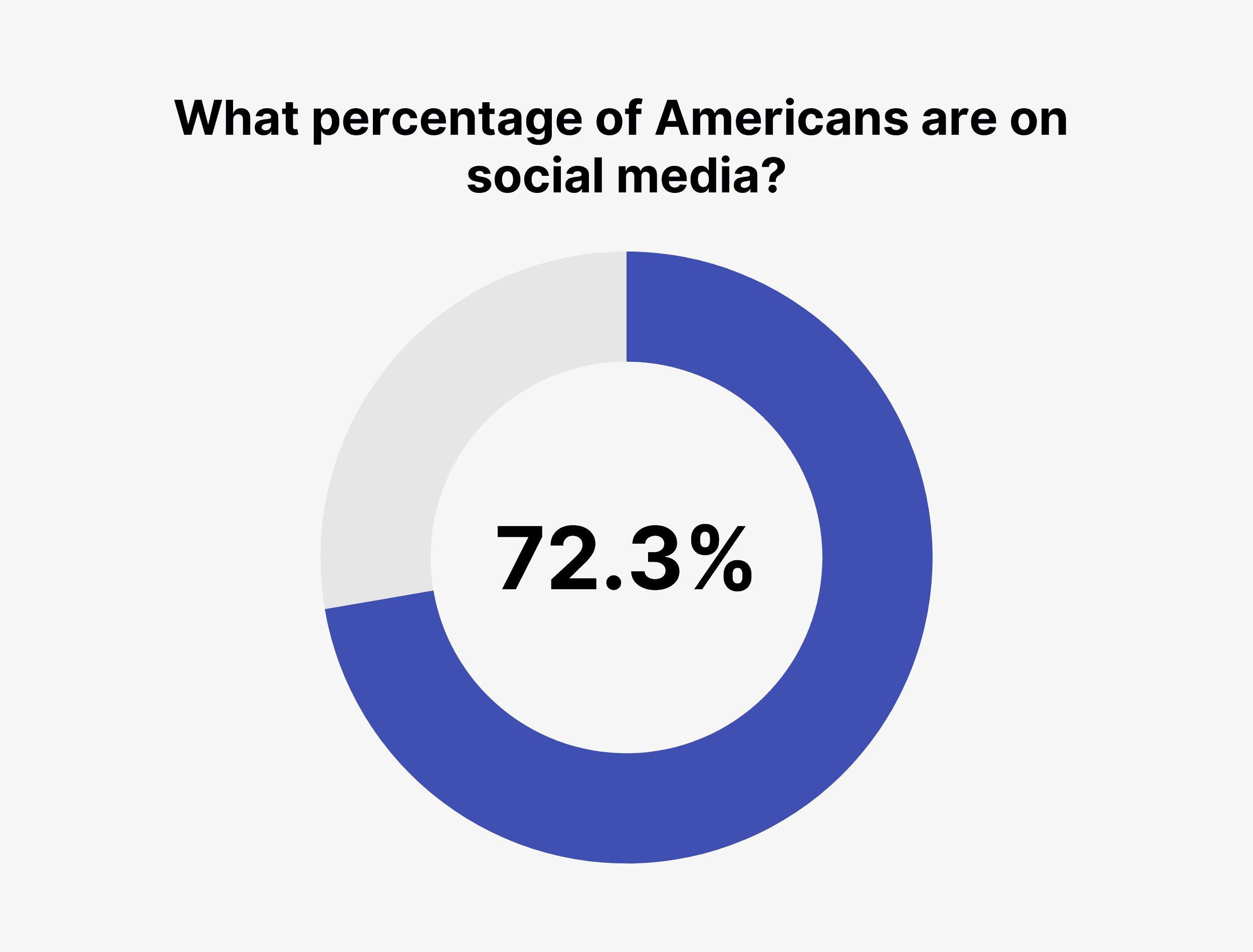 What percentage of Americans are on social media?