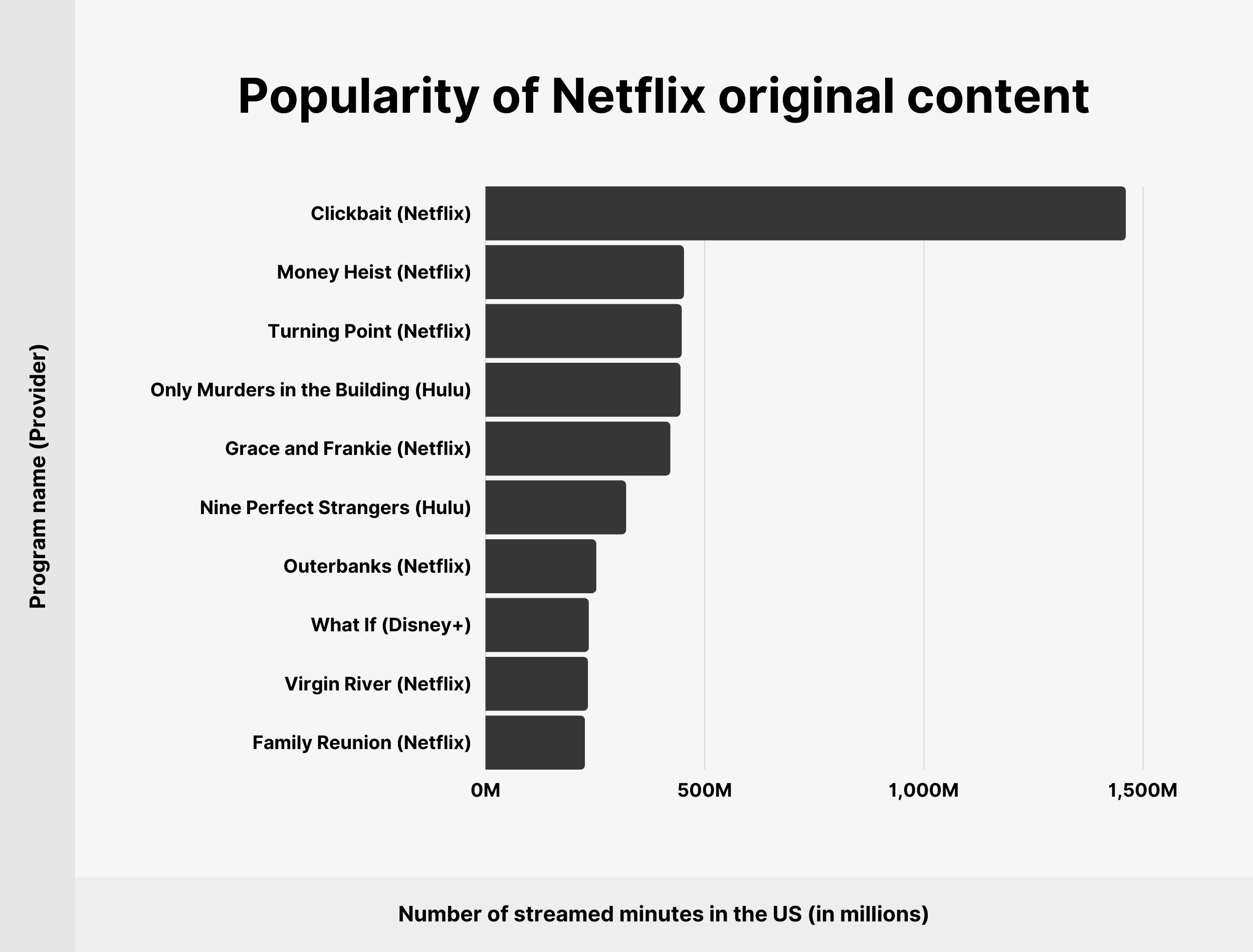Popularity of Netflix original content