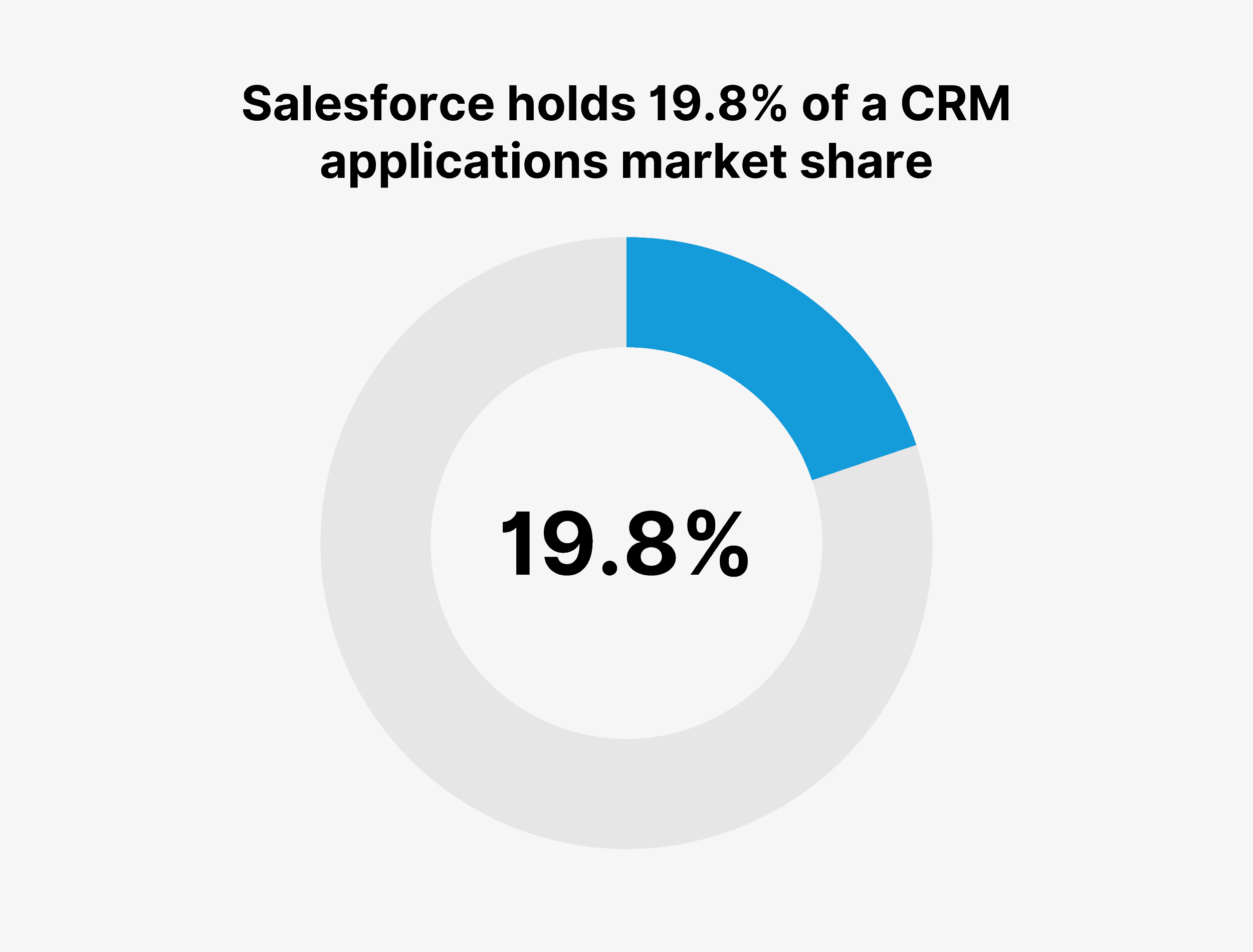 Salesforce holds 19.8% of a CRM applications market share