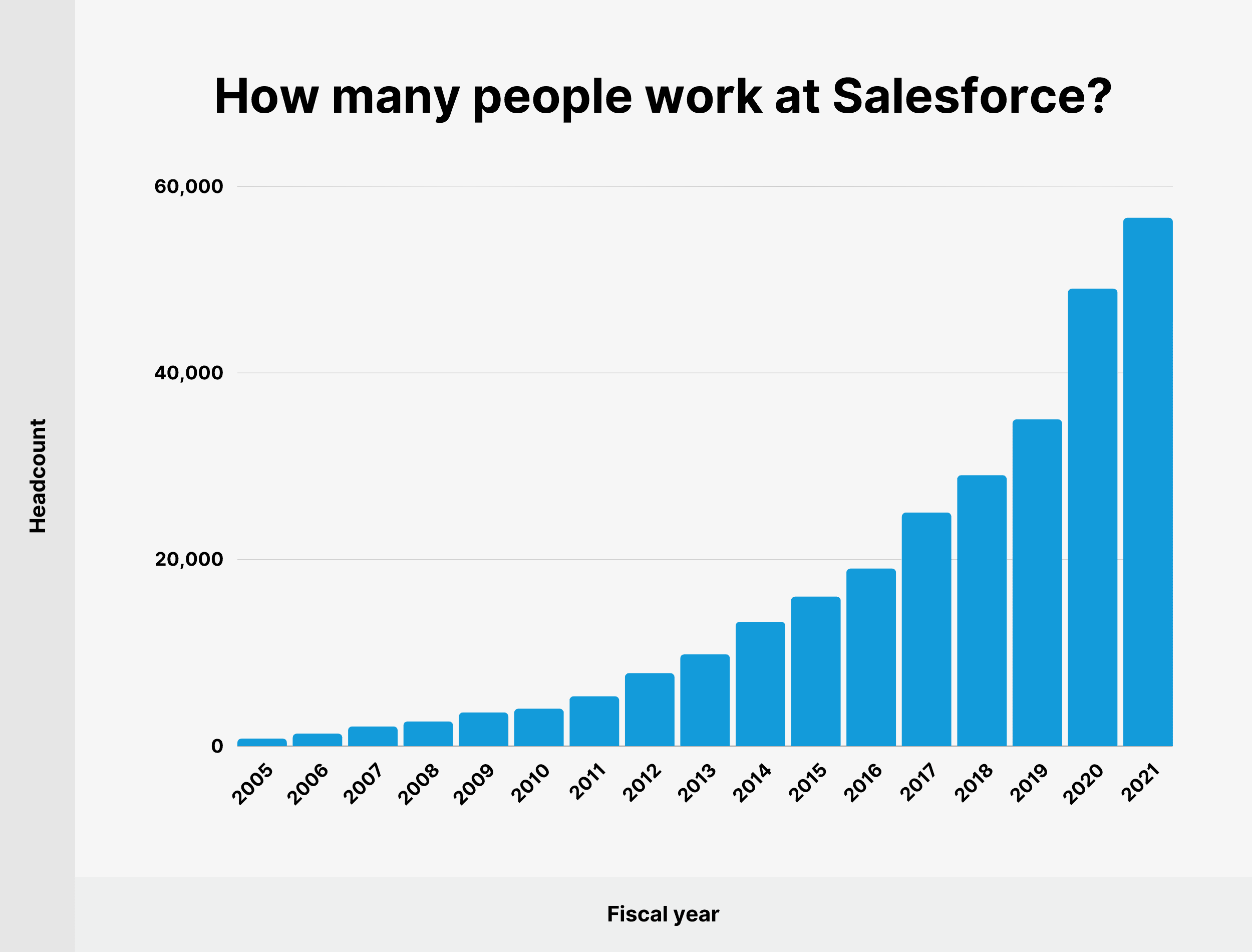 How many people work at Salesforce?