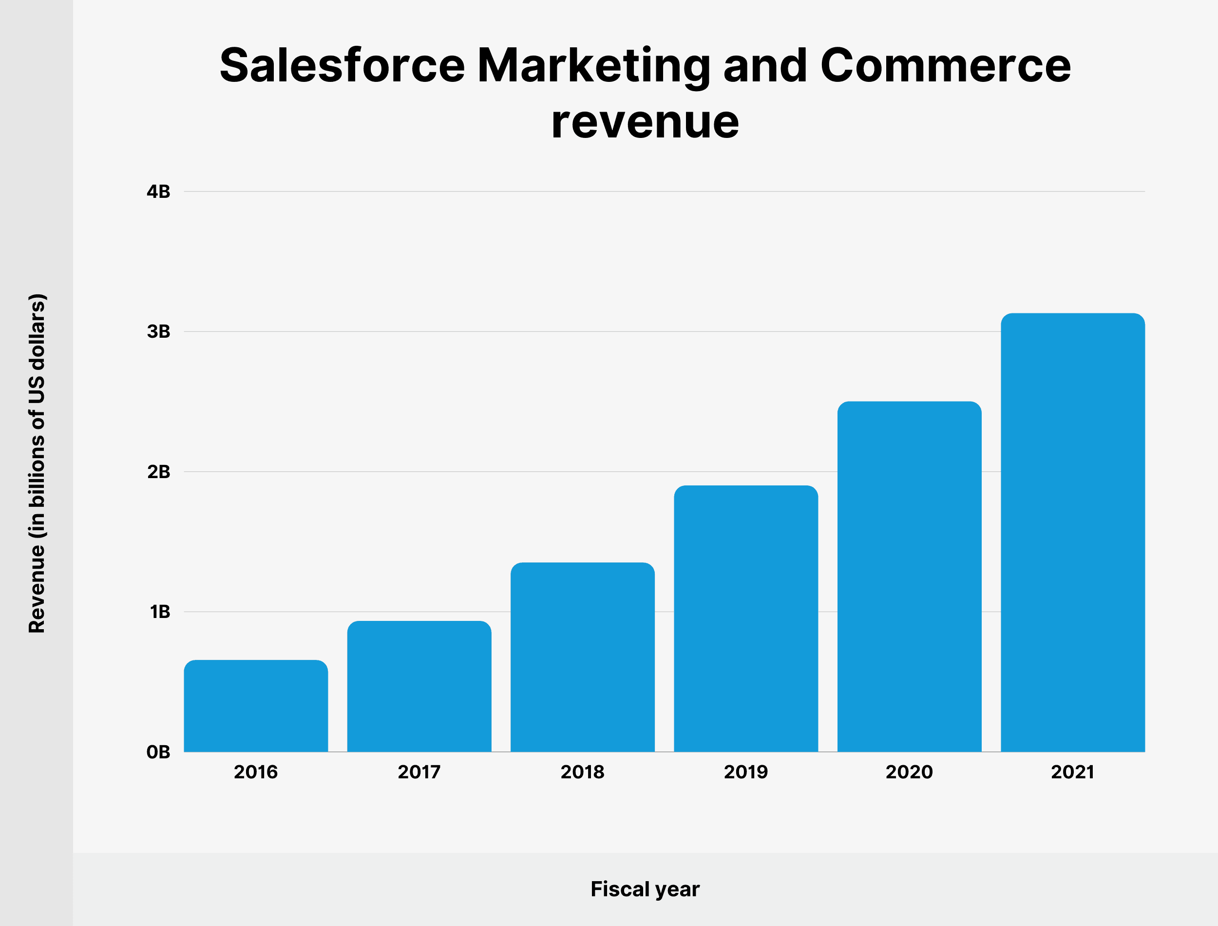Salesforce Marketing and Commerce revenue