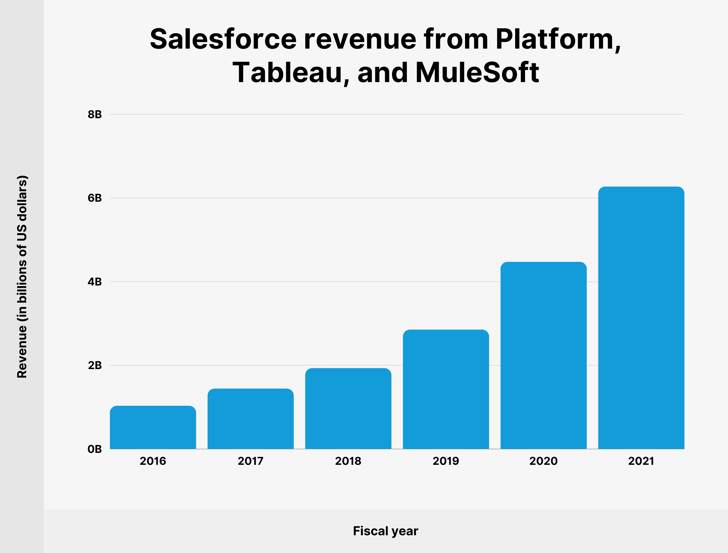 Salesforce revenue from Platform, Tableau, and MuleSoft
