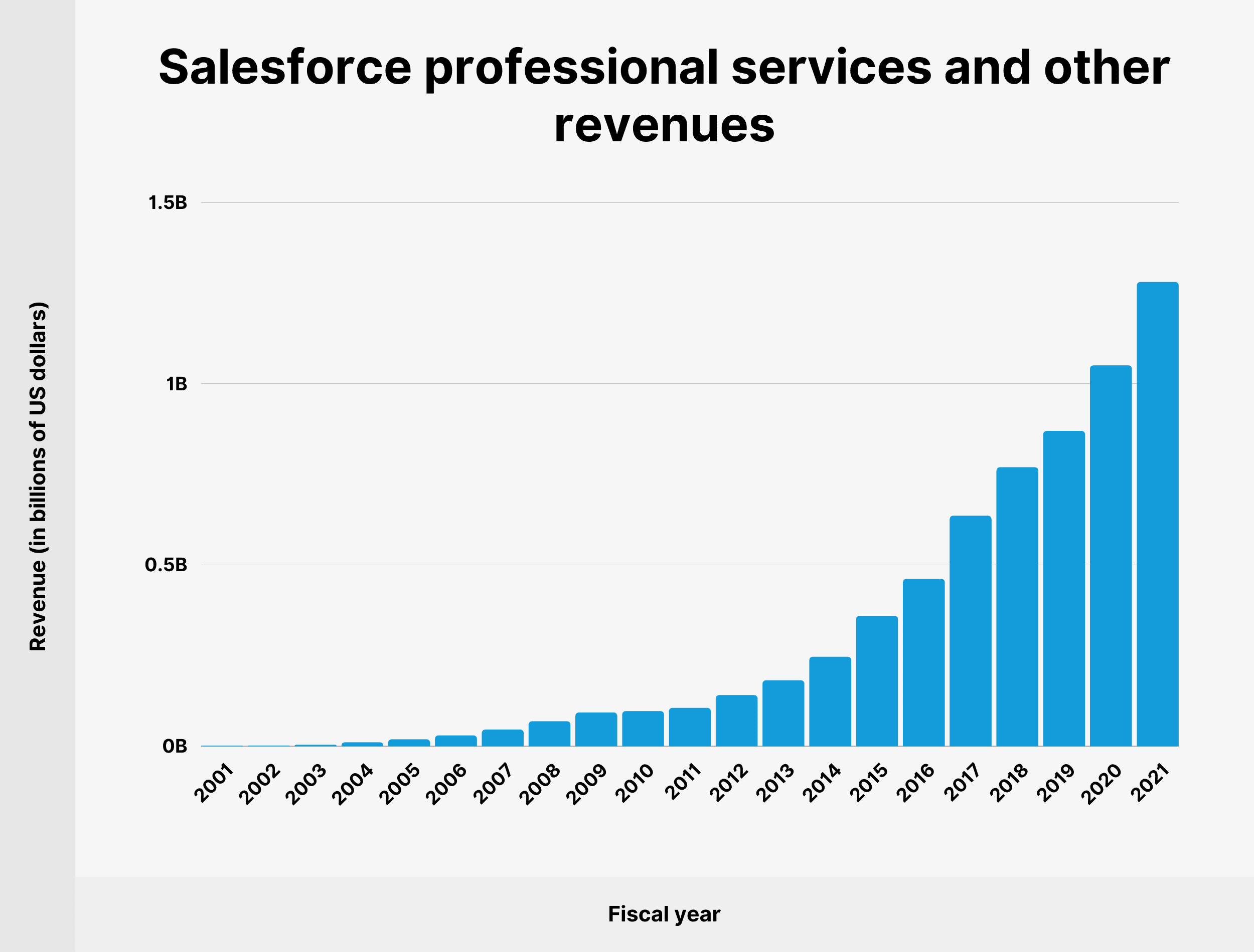 Salesforce professional services and other revenues