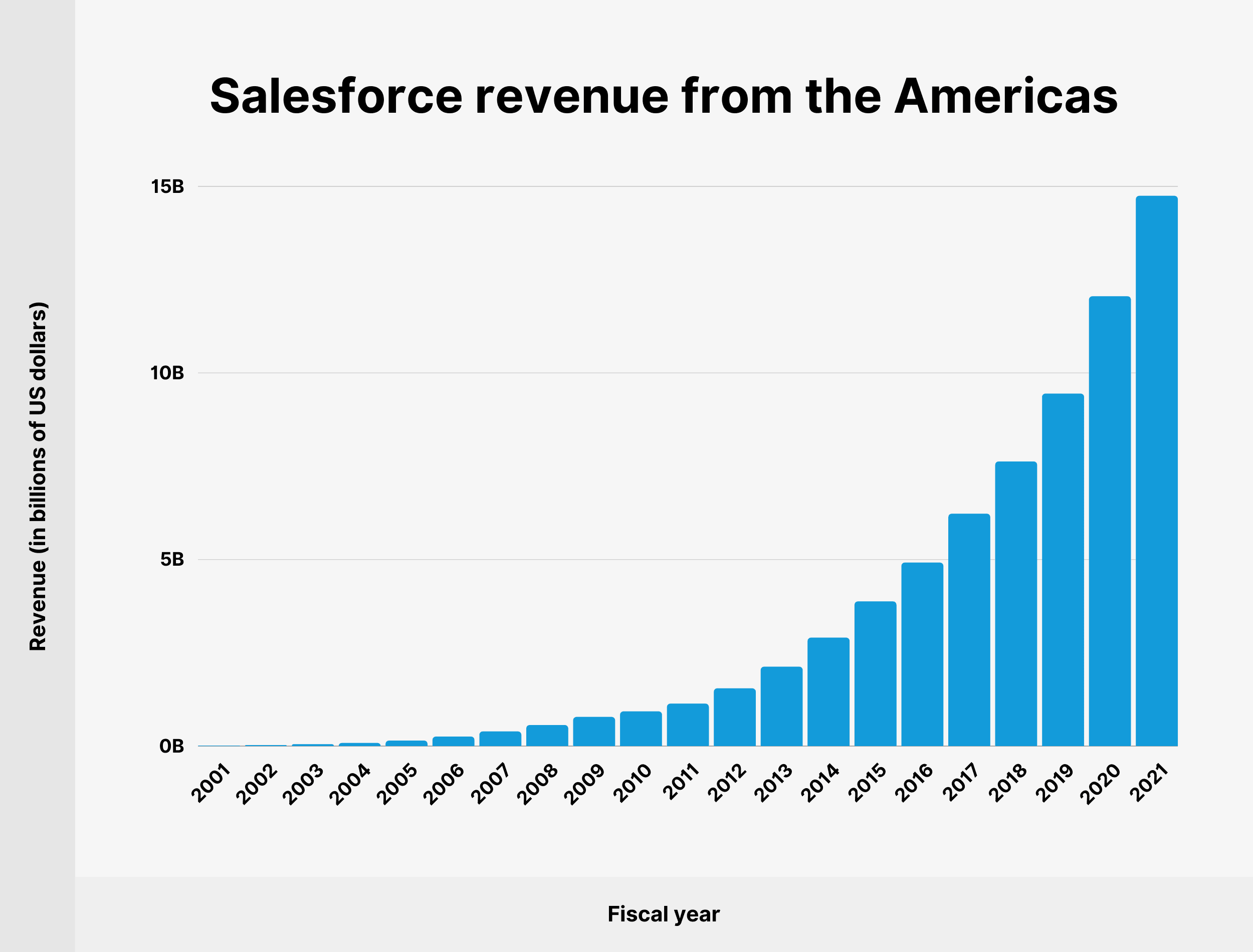 Salesforce revenue from the Americas