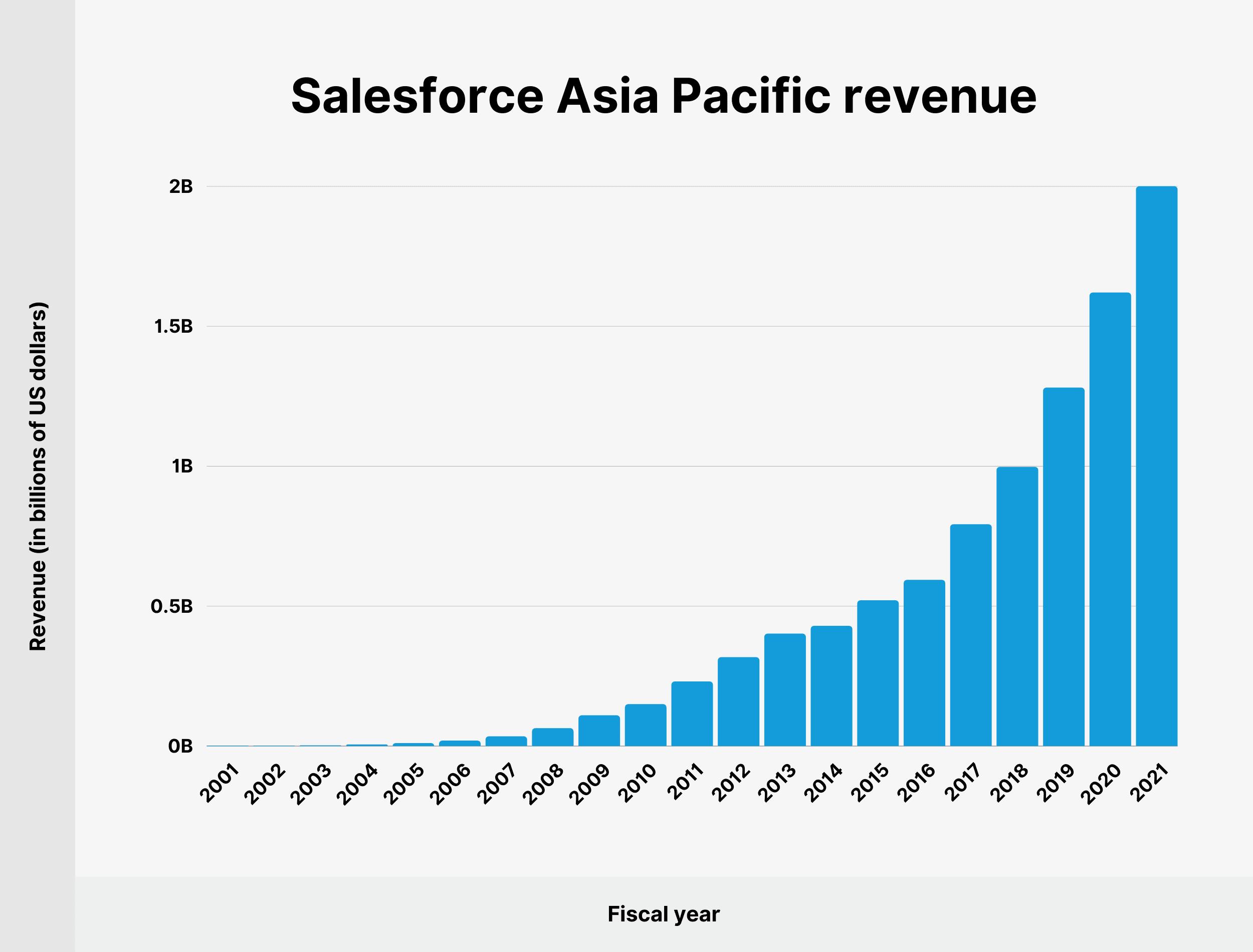 Salesforce Asia Pacific revenue