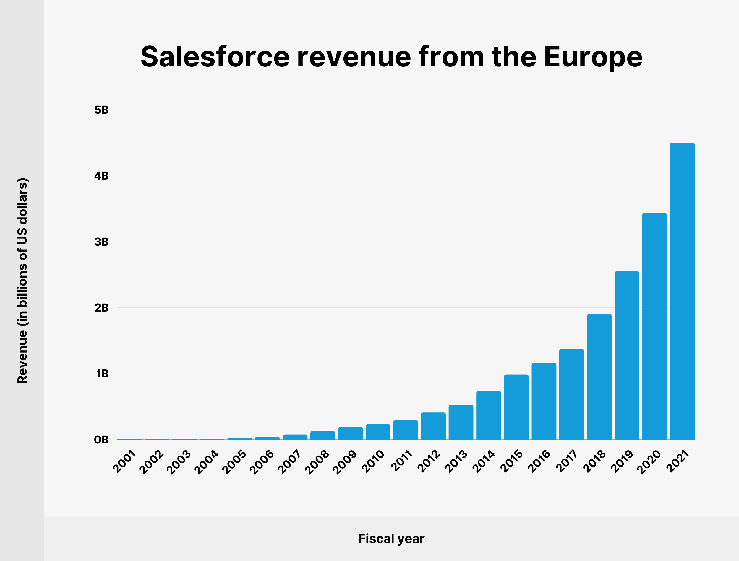 Salesforce revenue from the Europe