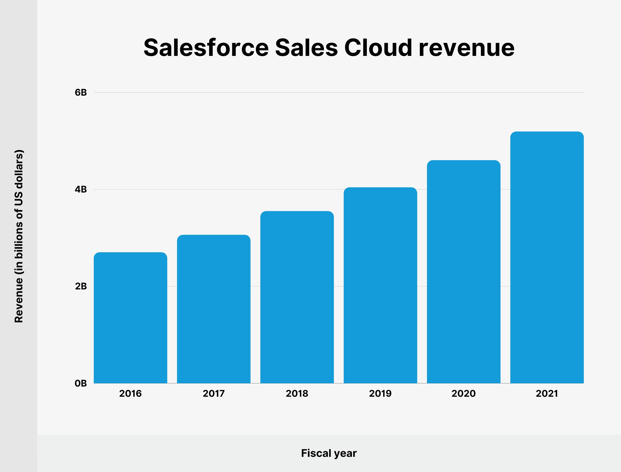 Salesforce Sales Cloud revenue