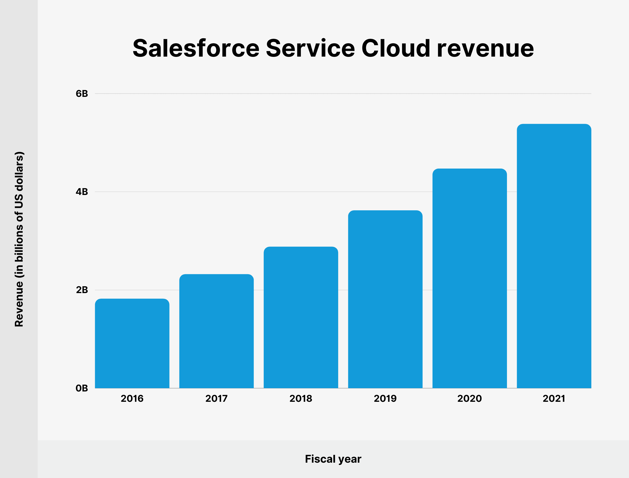 Salesforce Service Cloud revenue