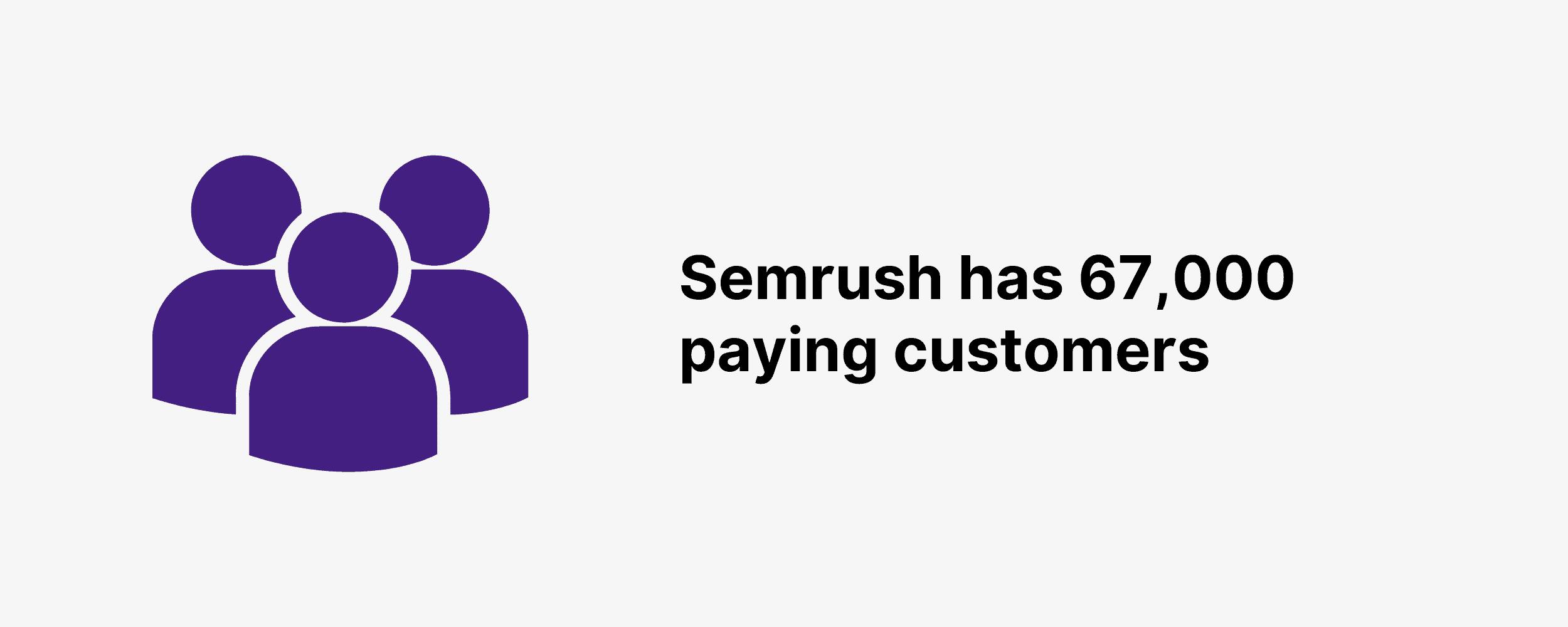 Semrush has 67,000 paying customers