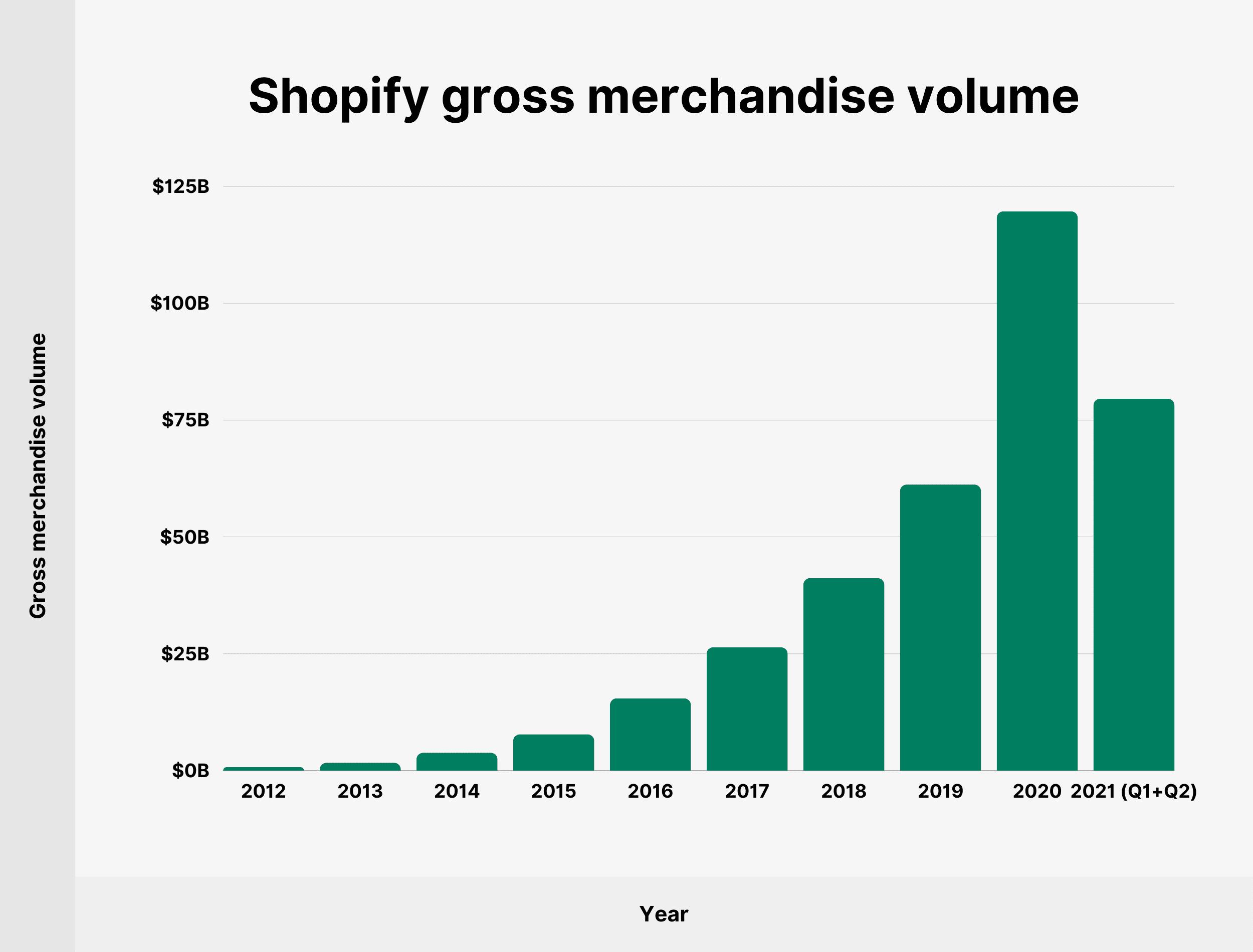 Shopify gross merchandise volume
