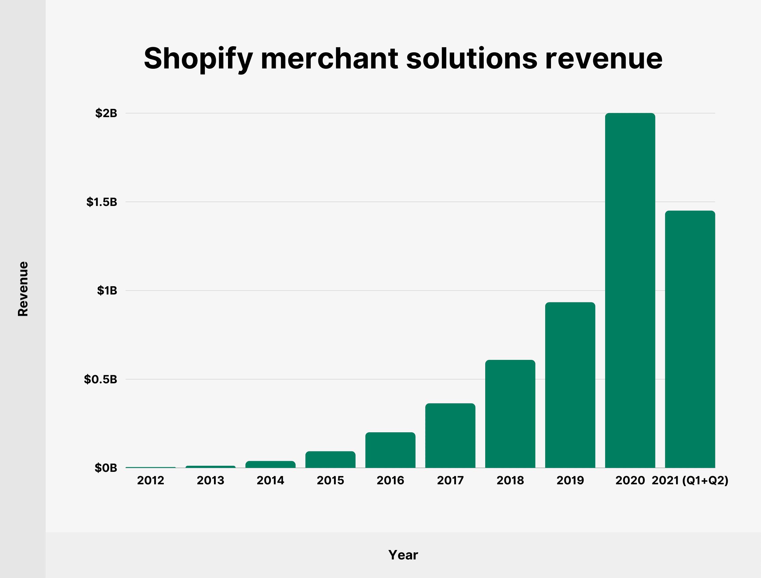 Shopify merchant solutions revenue