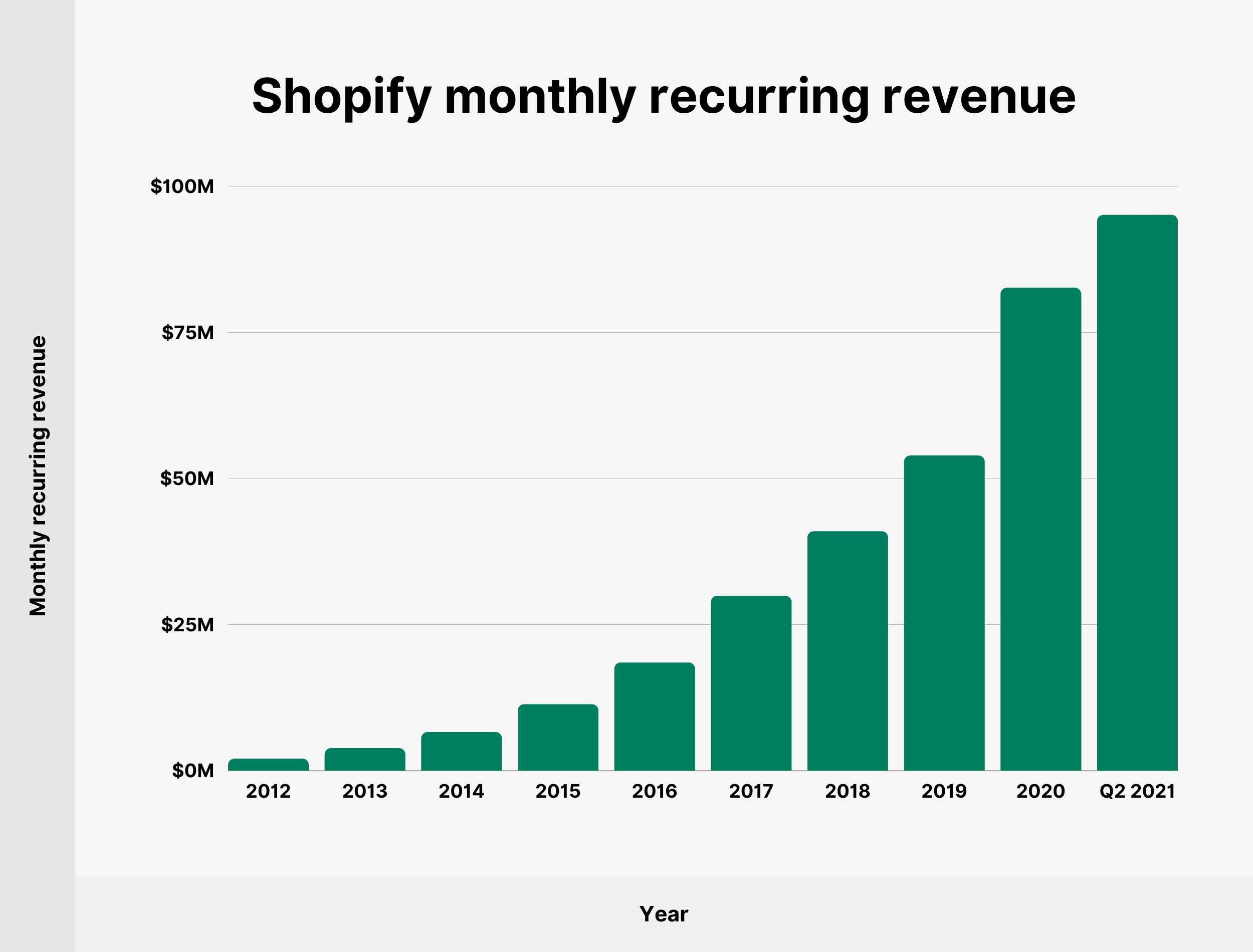 Shopify monthly recurring revenue
