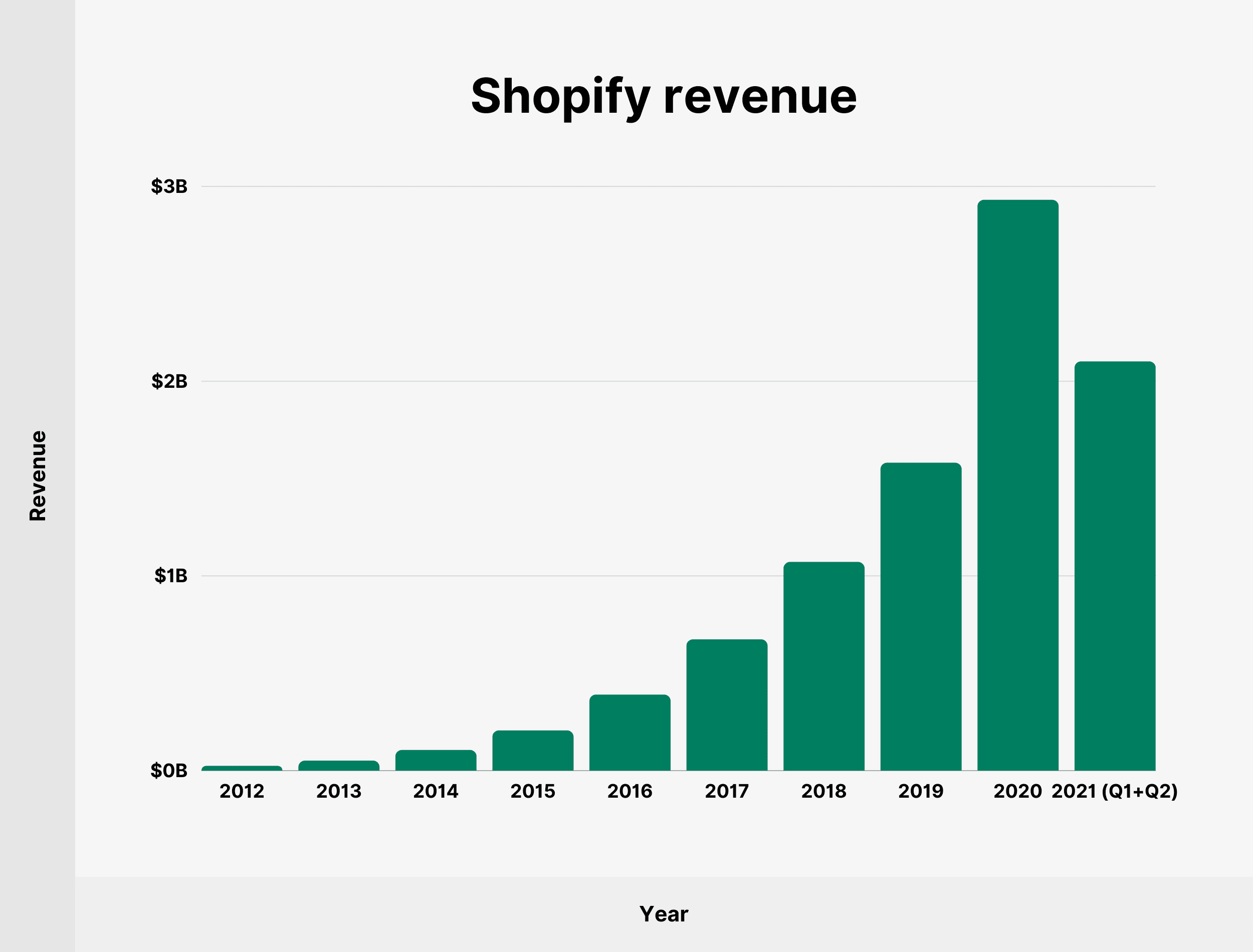 Shopify revenue