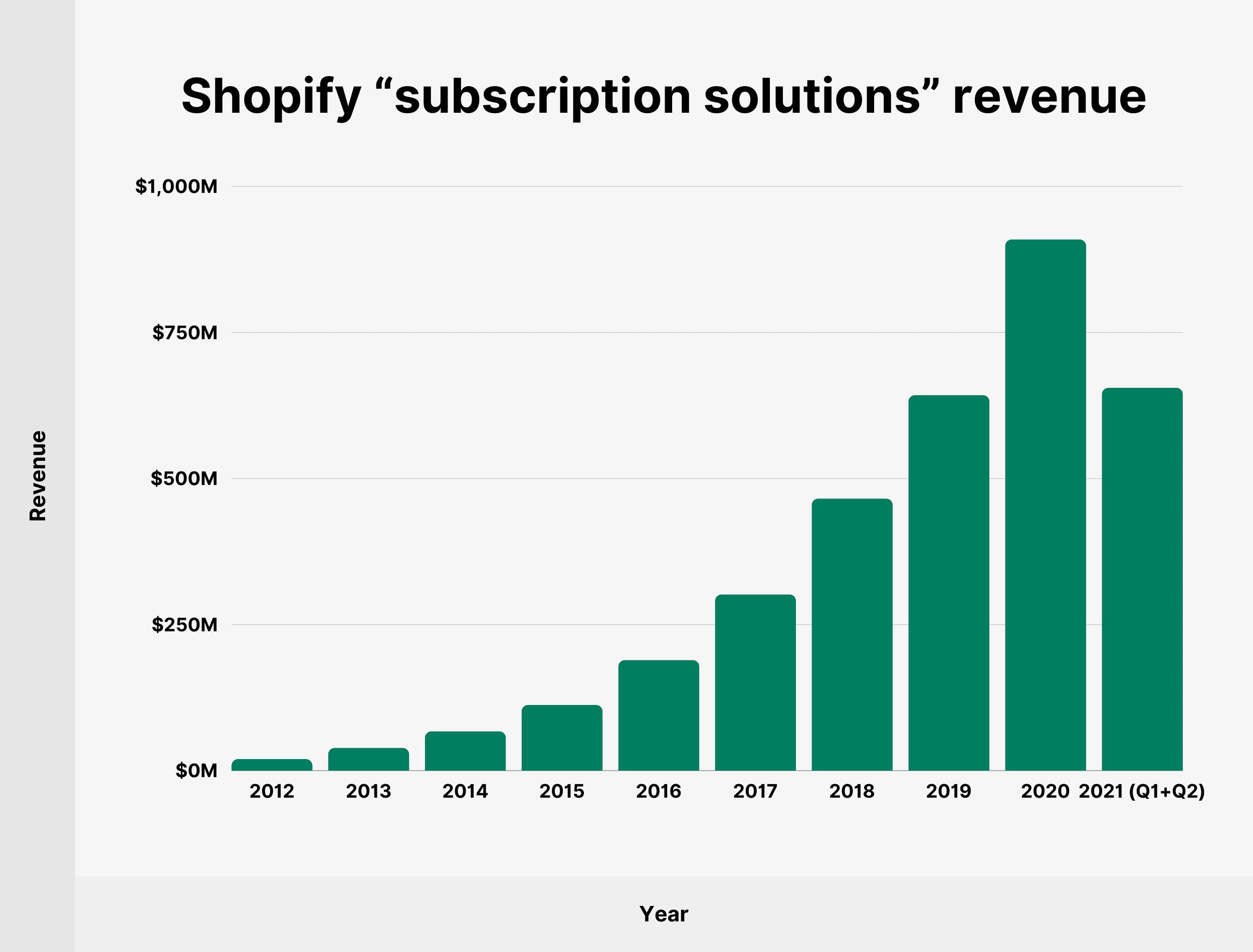 "Shopify ""subscription solutions"" revenue"