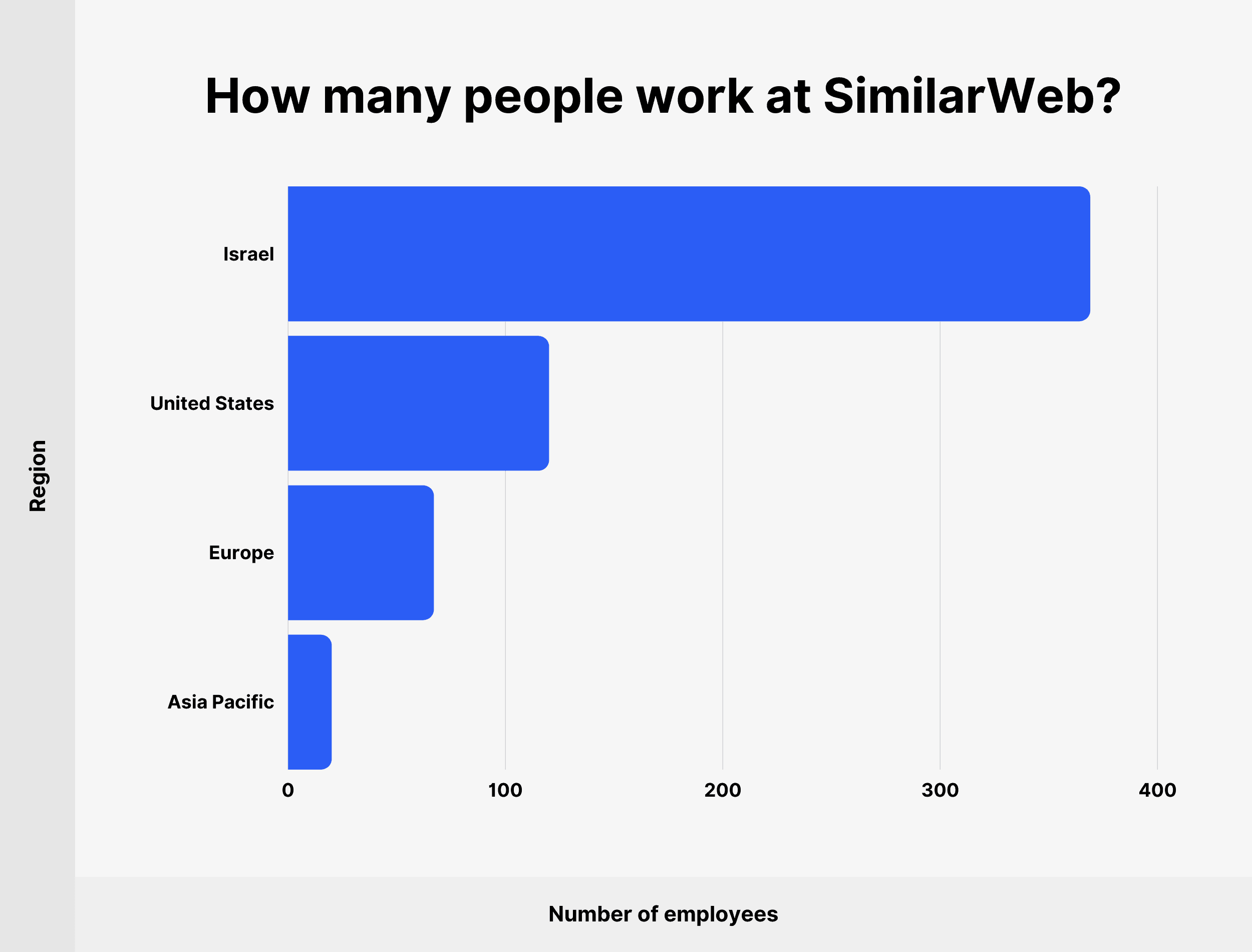 How many people work at SimilarWeb?