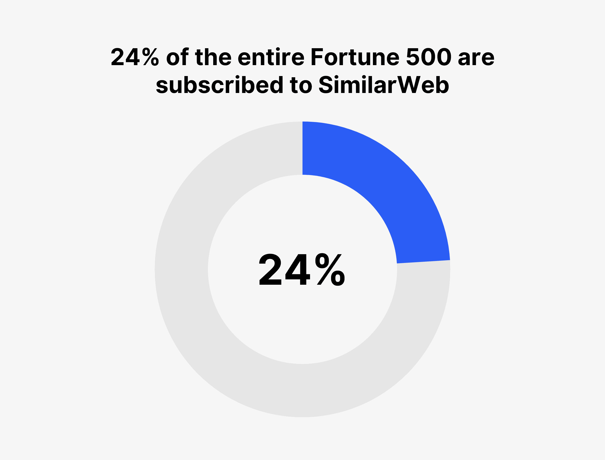 24% of the entire Fortune 500 are subscribed to SimilarWeb