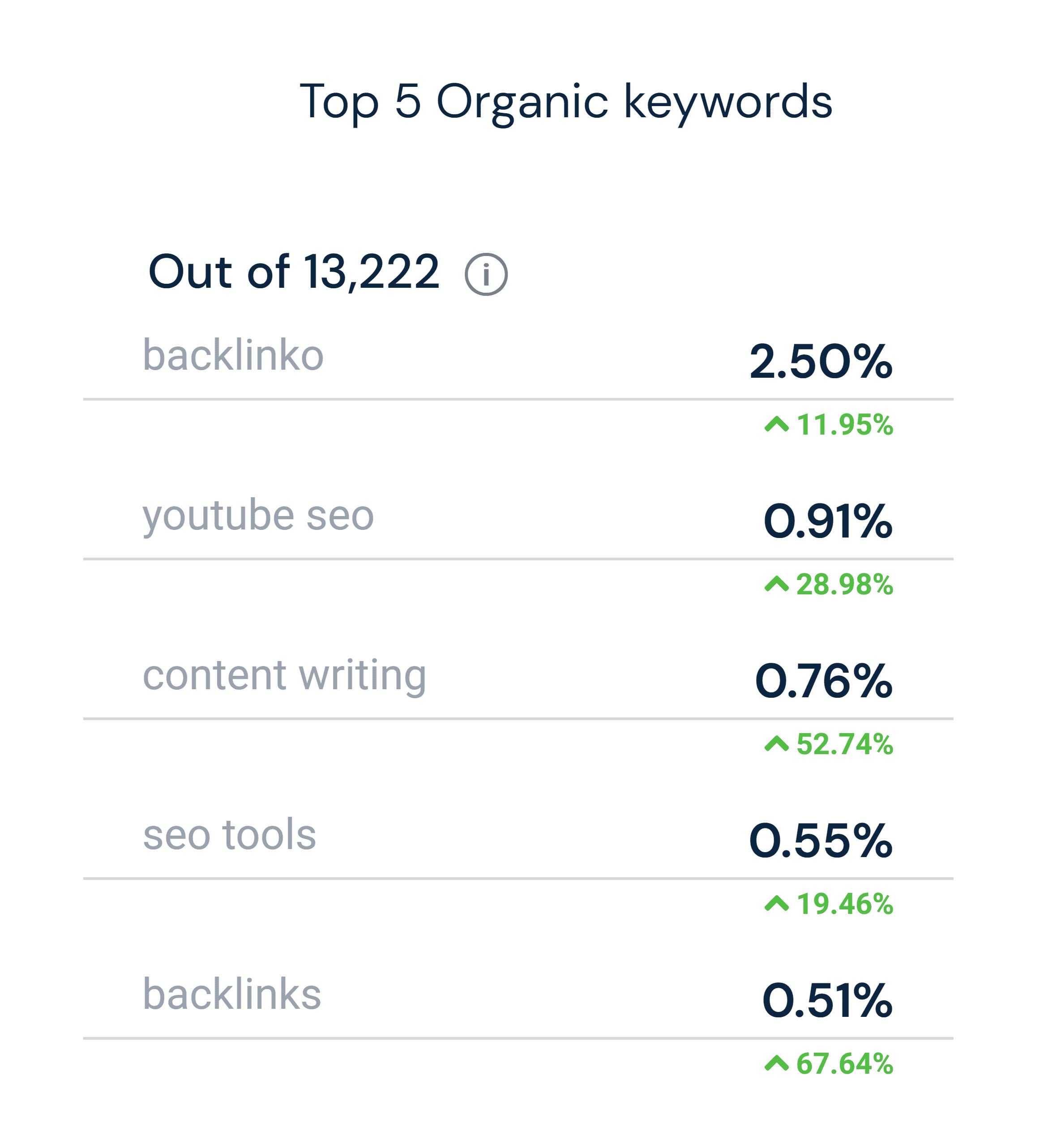 Similarweb – Search – Organic keywords