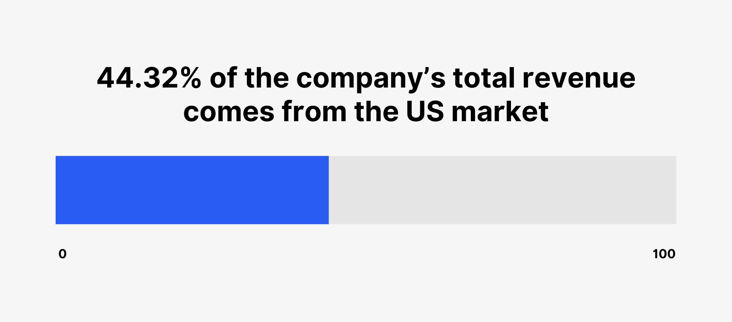 44.32% of the company's total revenue comes from the US market