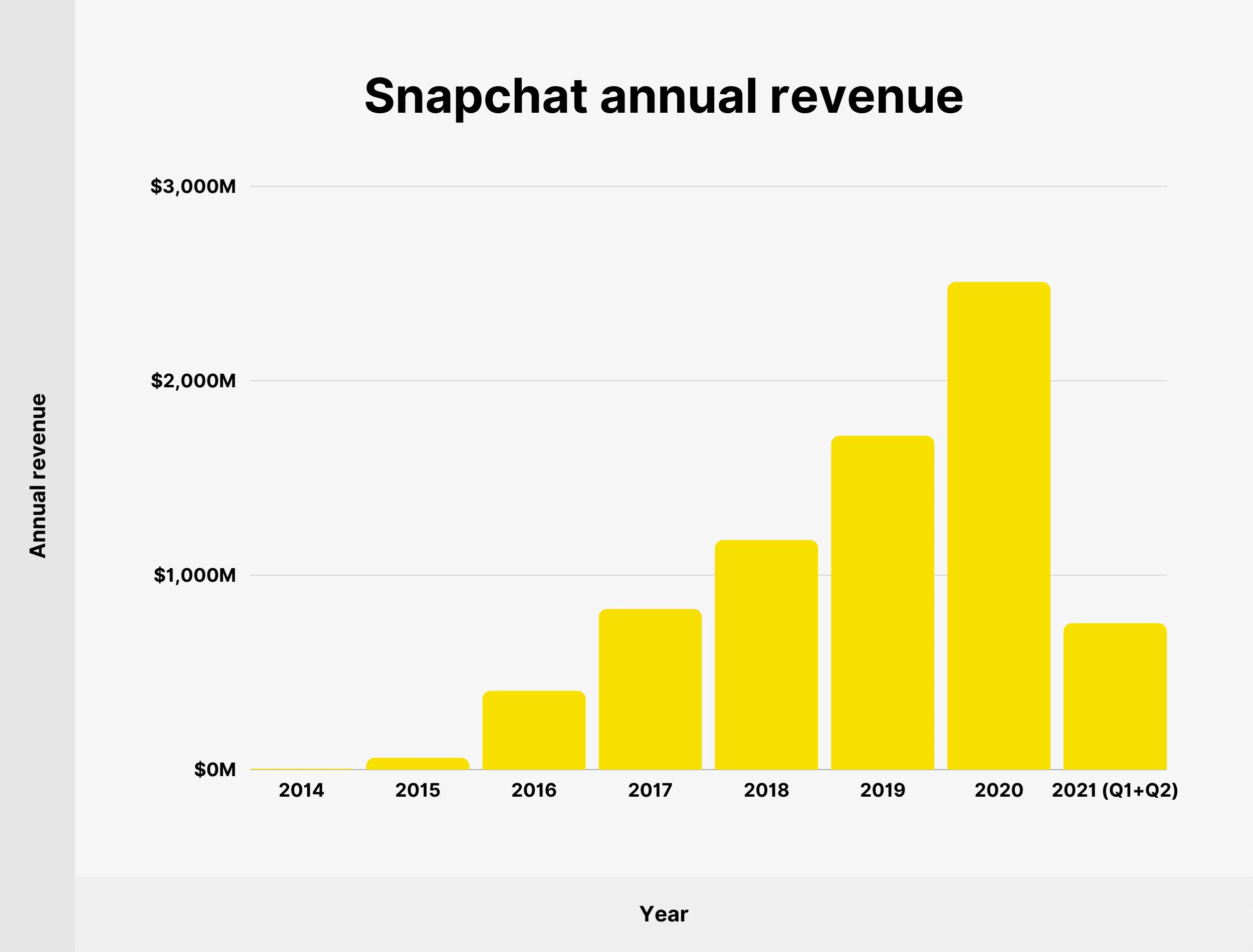 Snapchat annual revenue
