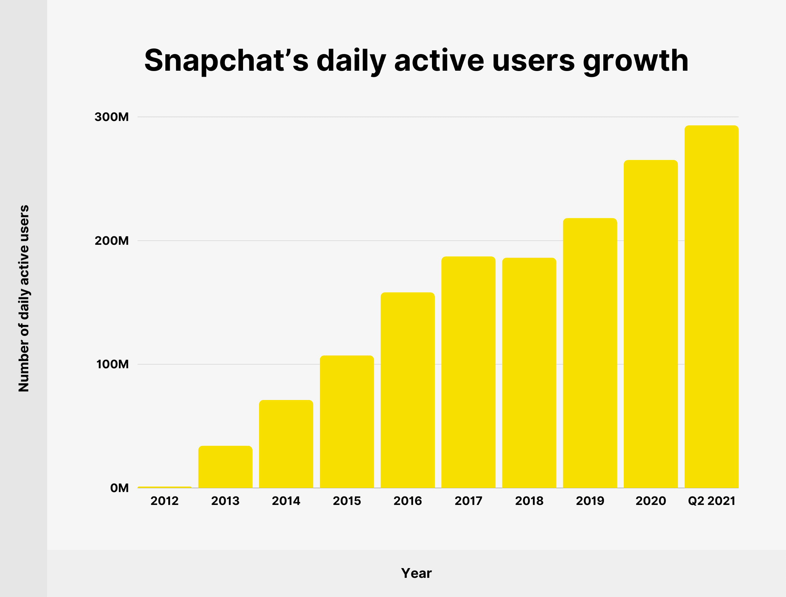 Snapchat's daily active users growth
