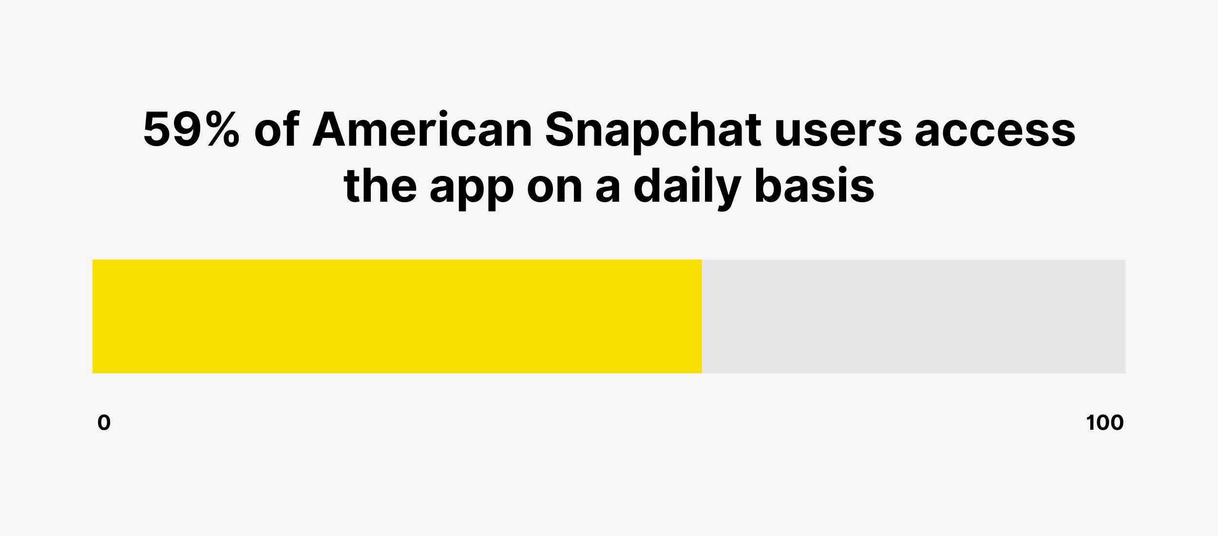 59% of American Snapchat users access the app on a daily basis