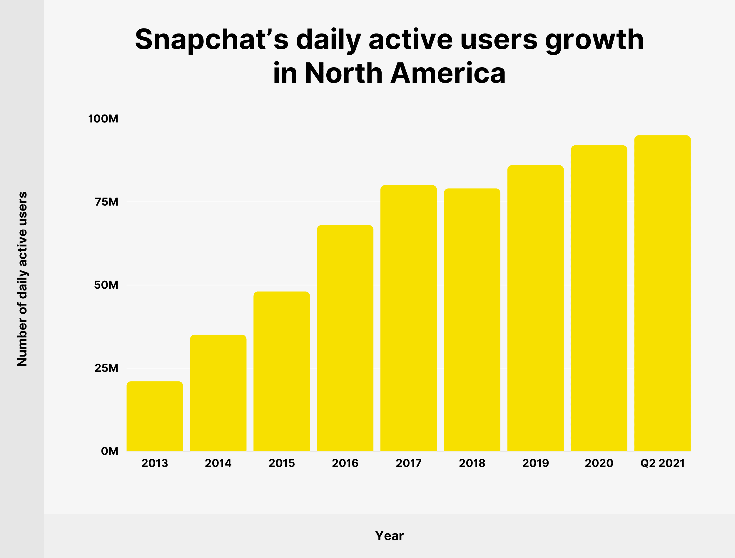 Snapchat's daily active users growth in North America