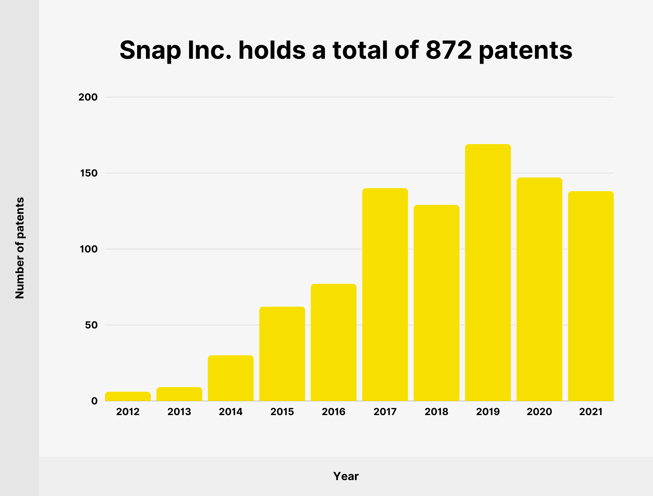 Snap Inc. holds a total of 872 patents