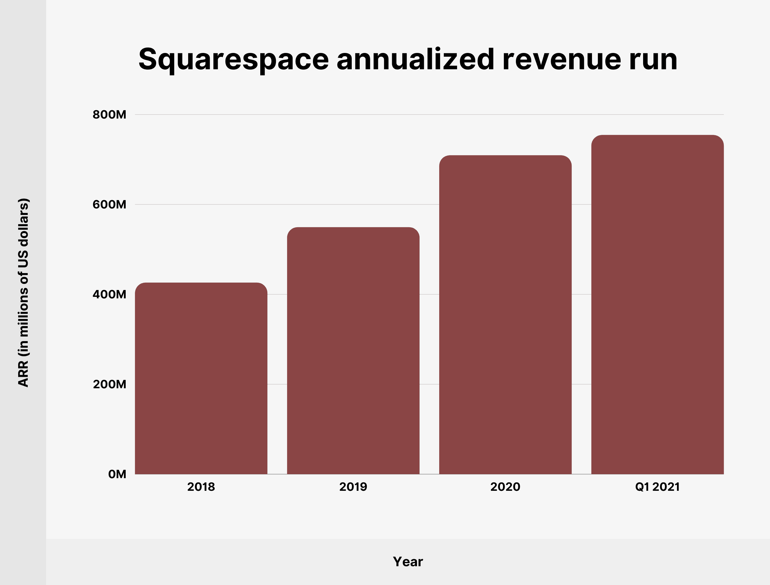 Squarespace annualized revenue run